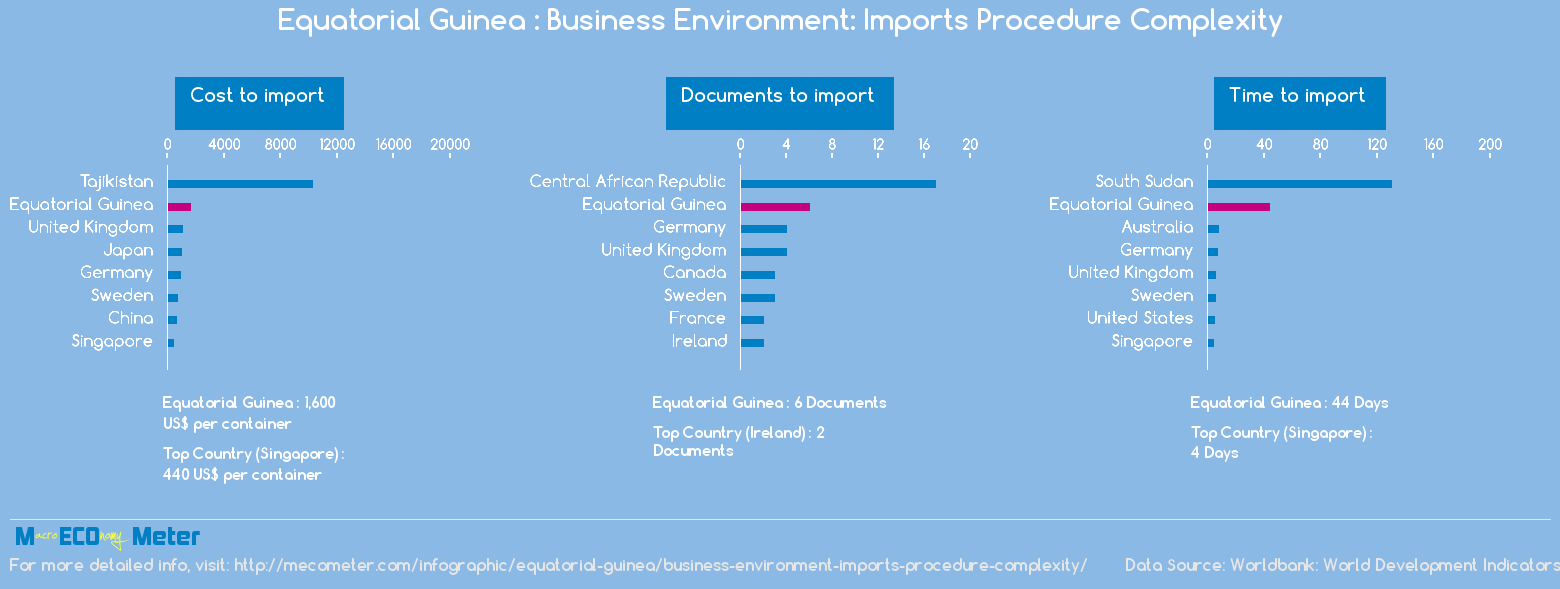 Equatorial Guinea : Business Environment: Imports Procedure Complexity