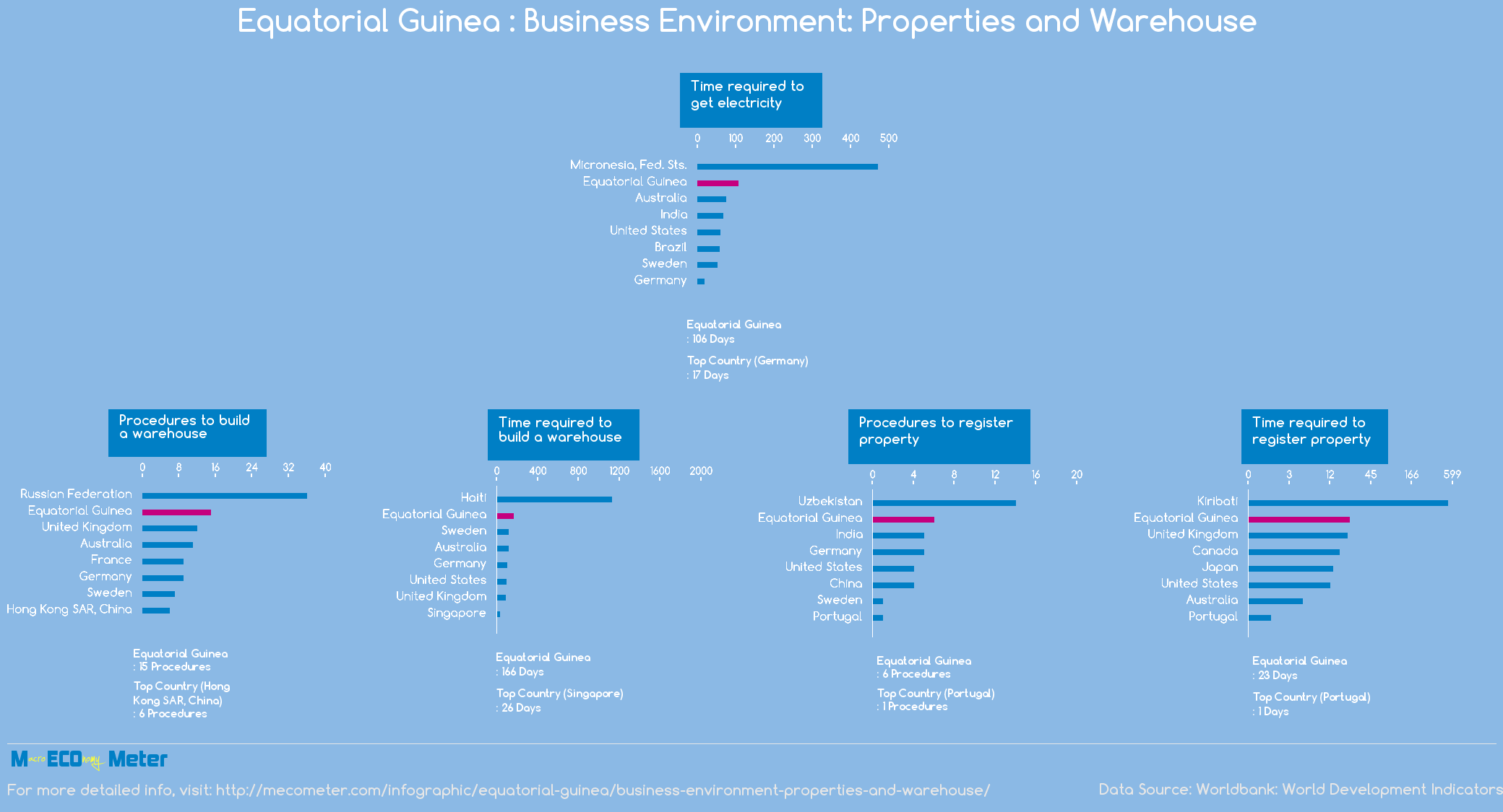 Equatorial Guinea : Business Environment: Properties and Warehouse