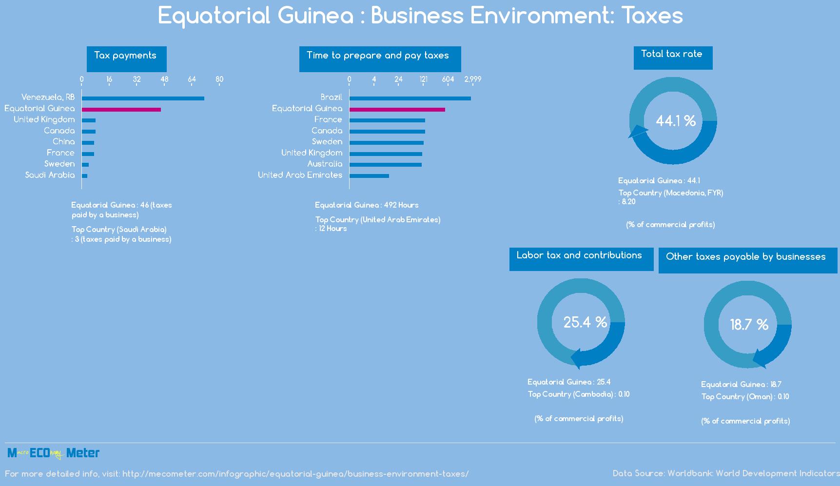 Equatorial Guinea : Business Environment: Taxes