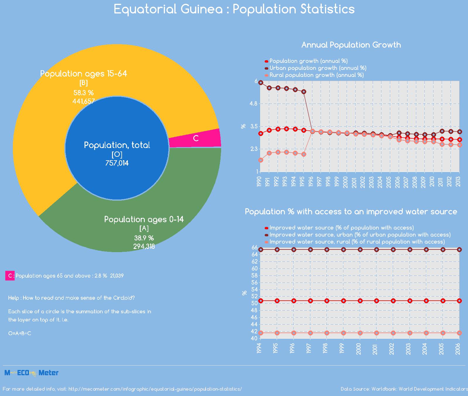 Equatorial Guinea : Population Statistics