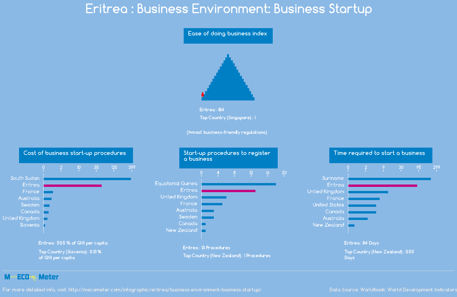 Eritrea : Business Environment: Business Startup