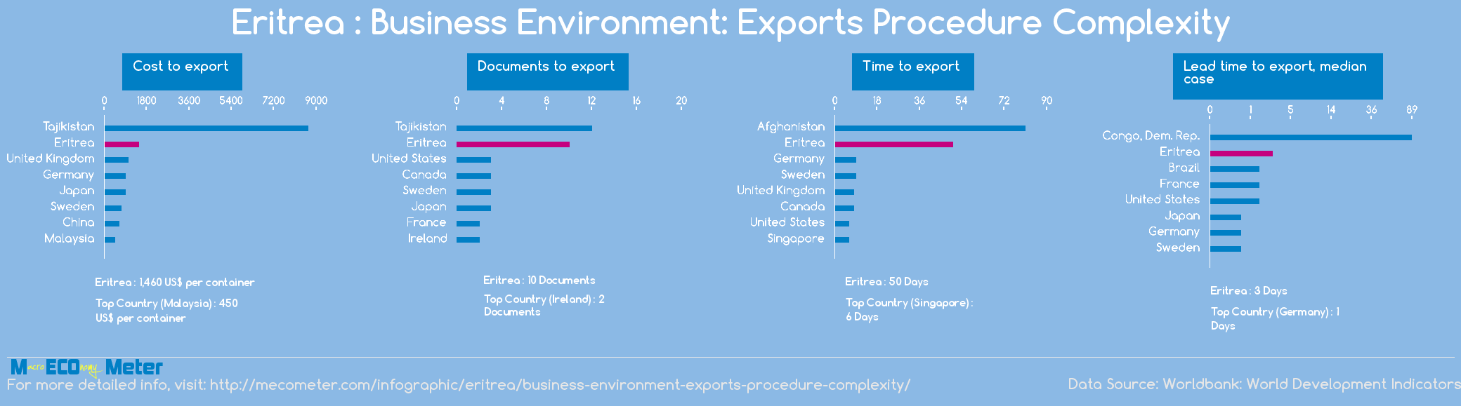 Eritrea : Business Environment: Exports Procedure Complexity