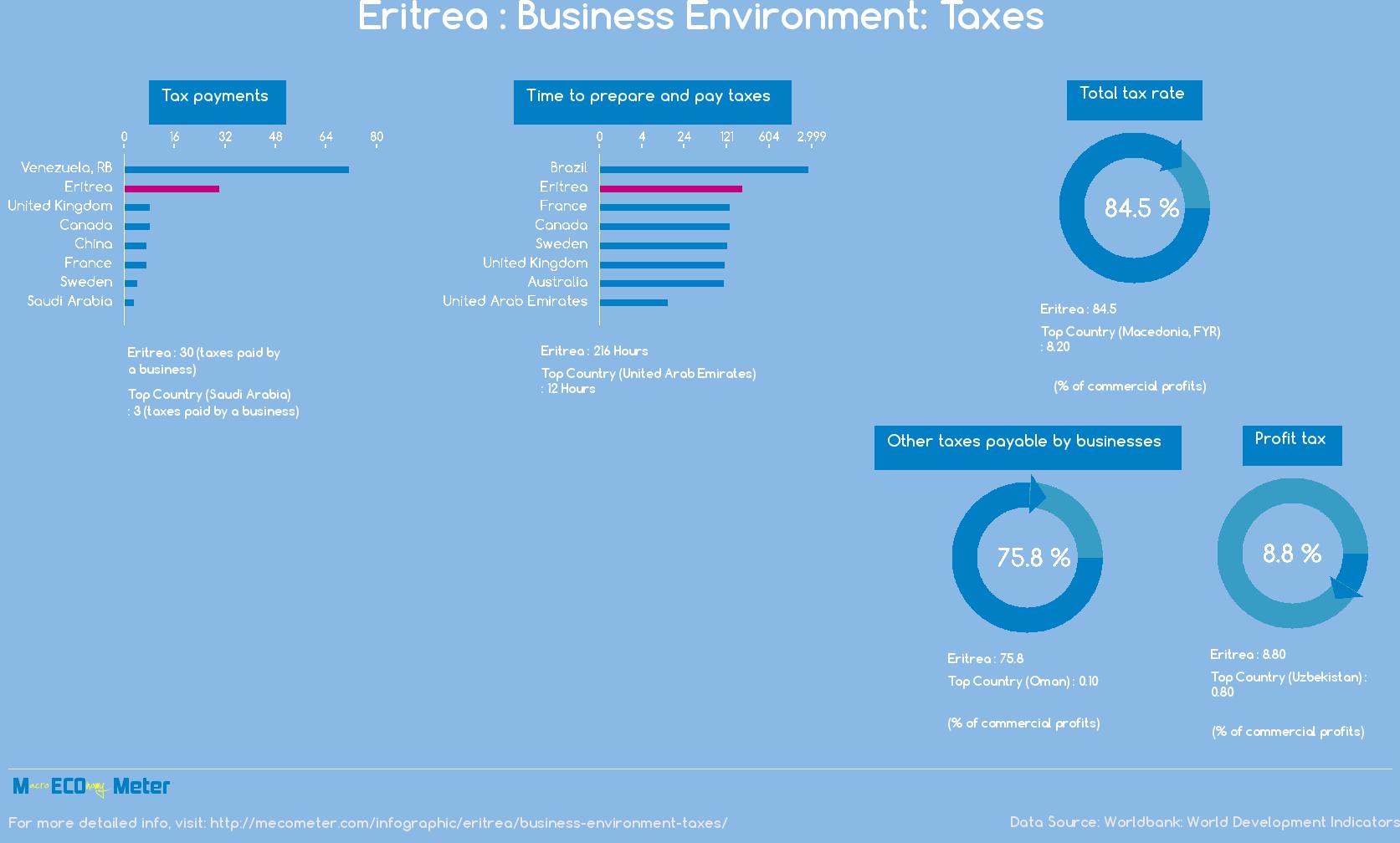 Eritrea : Business Environment: Taxes
