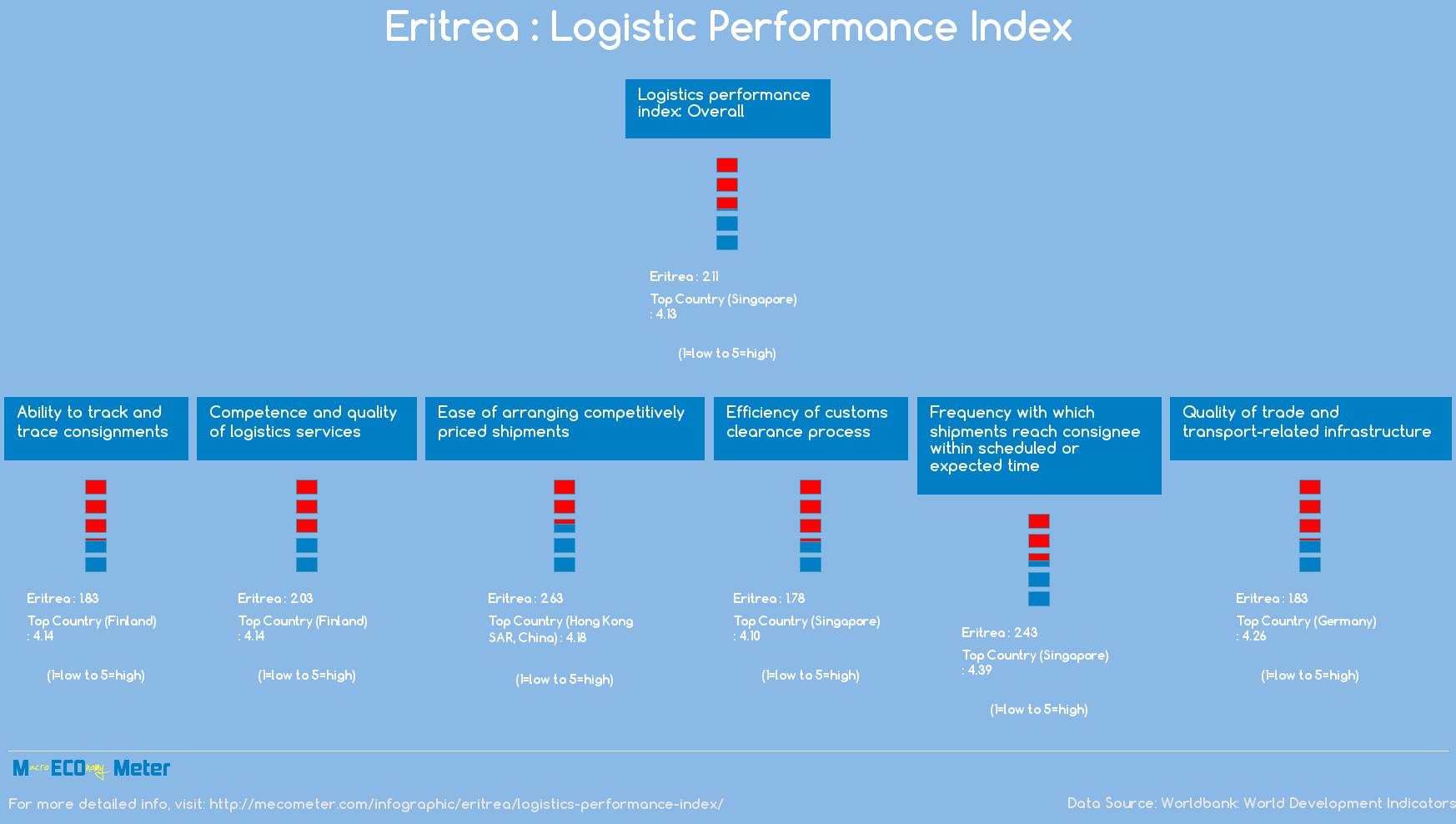 Eritrea : Logistic Performance Index