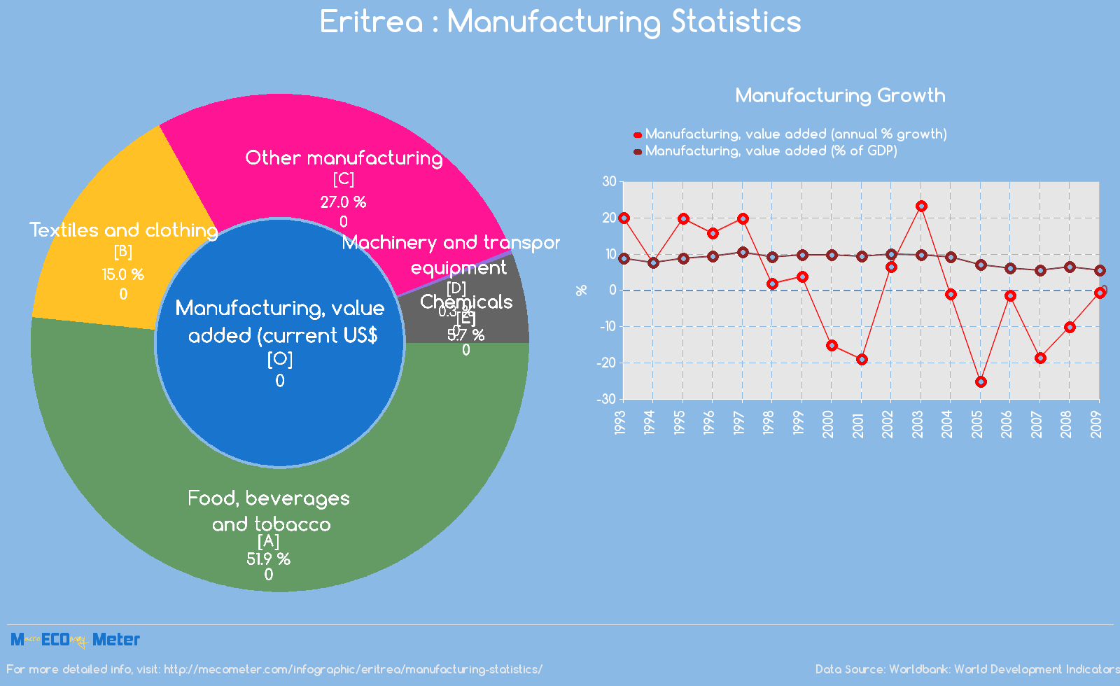 Eritrea : Manufacturing Statistics