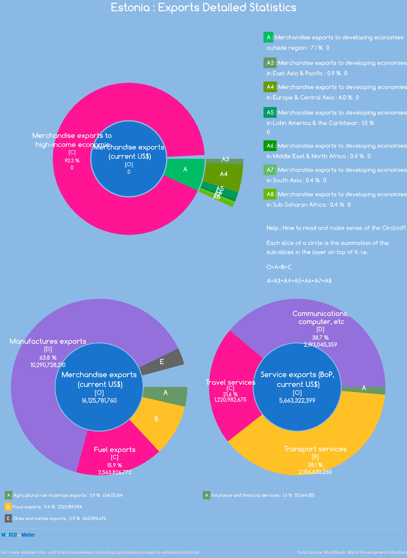 Estonia : Exports Detailed Statistics