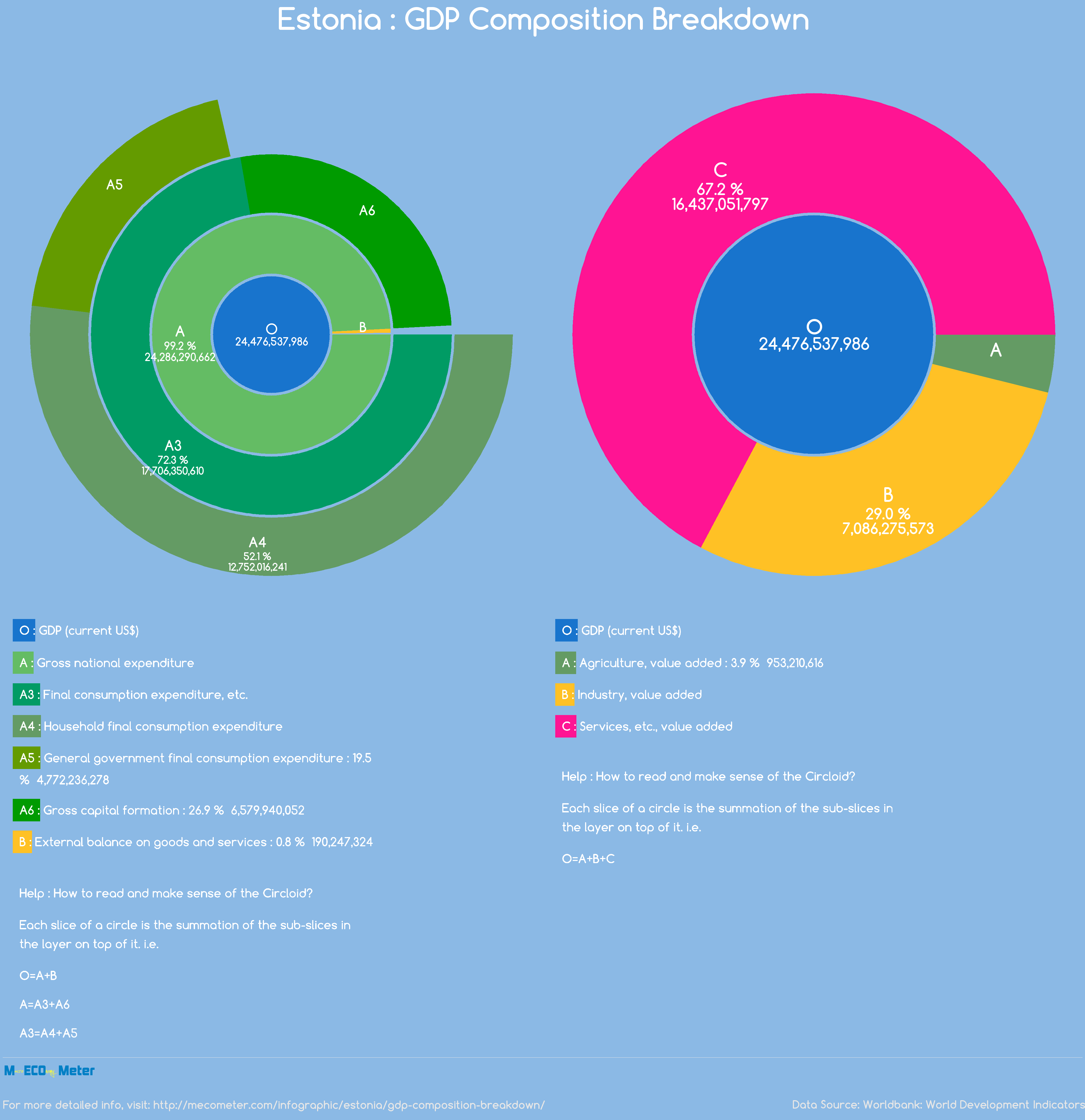 Estonia : GDP Composition Breakdown