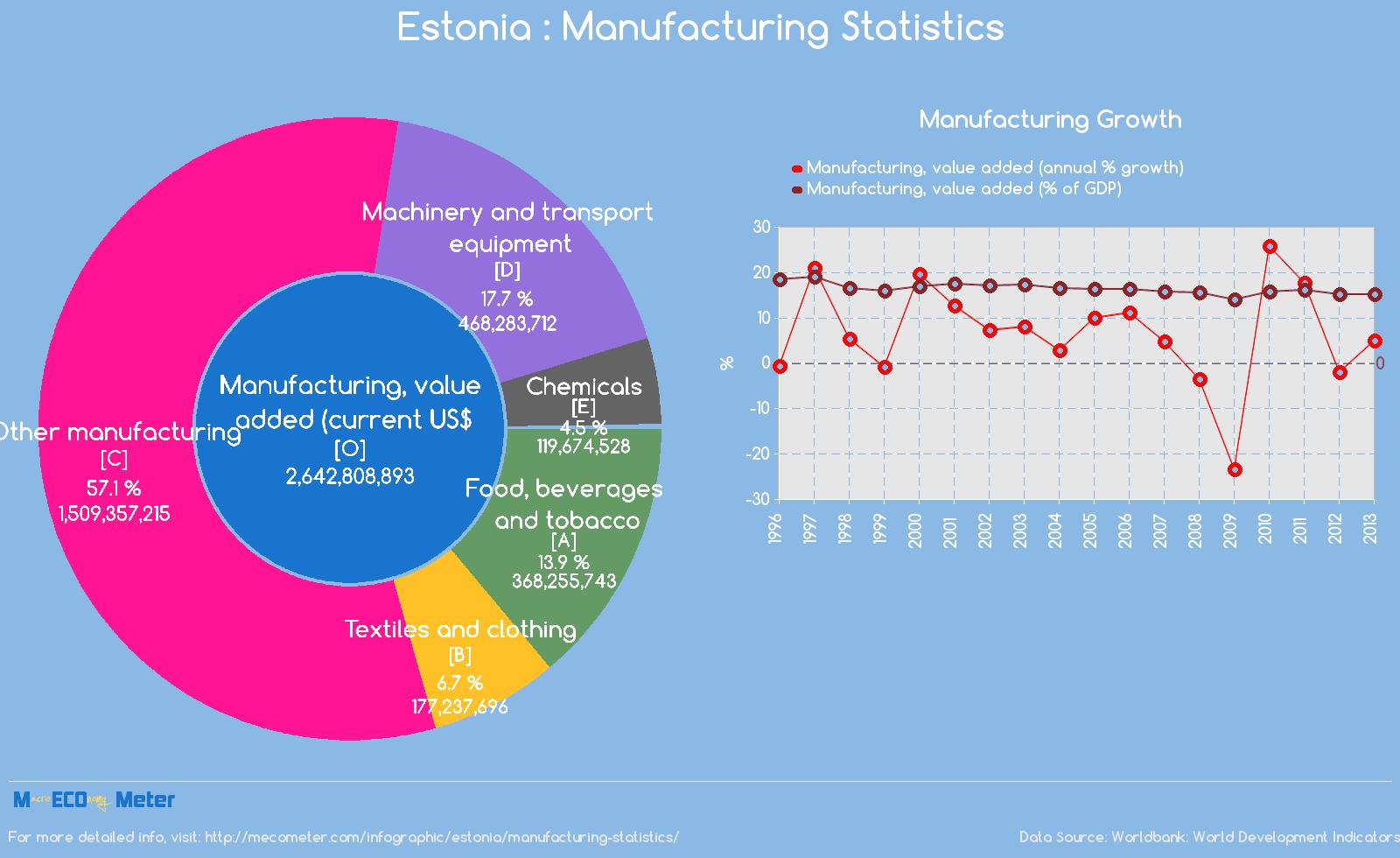 Estonia : Manufacturing Statistics