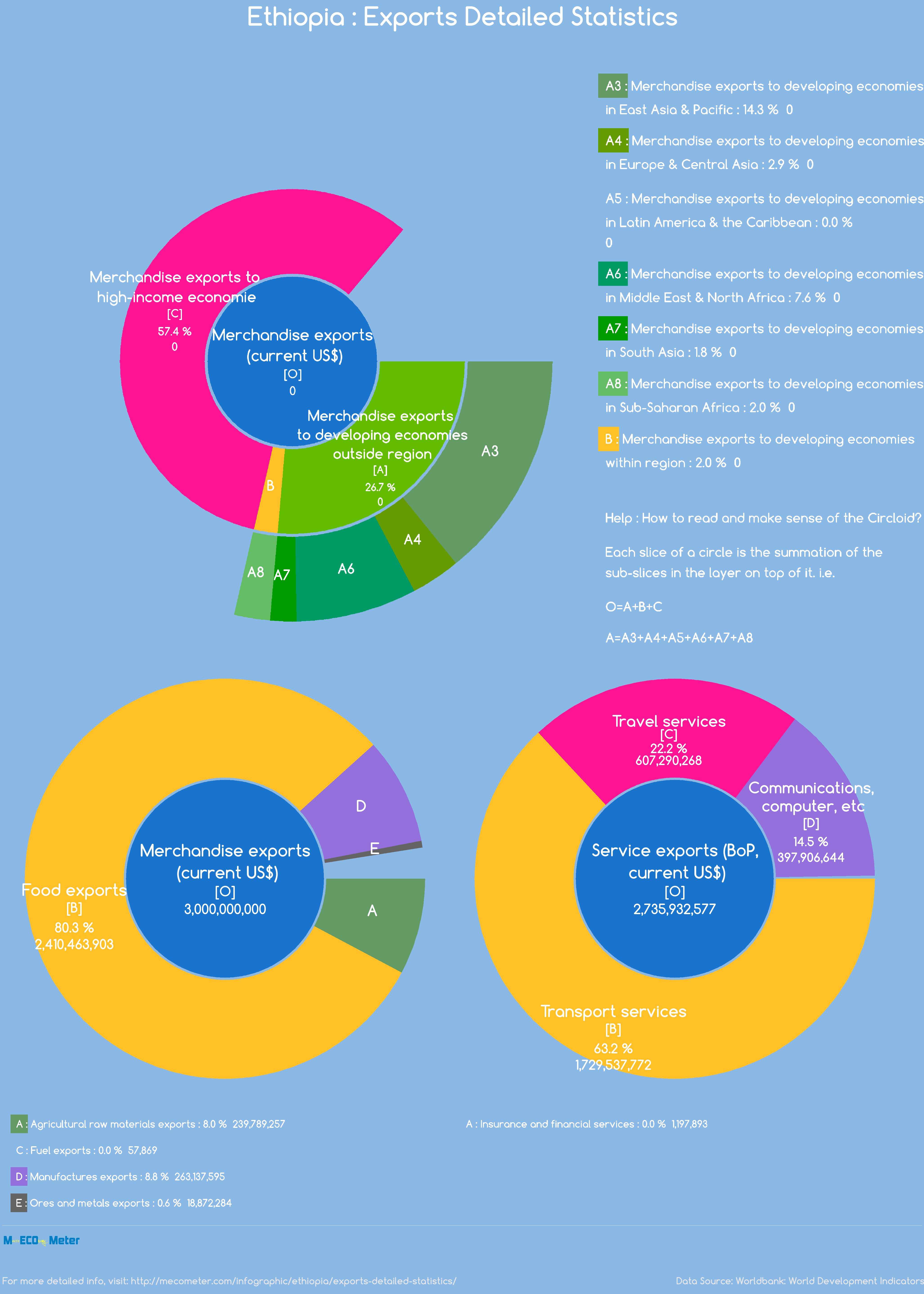 Ethiopia : Exports Detailed Statistics