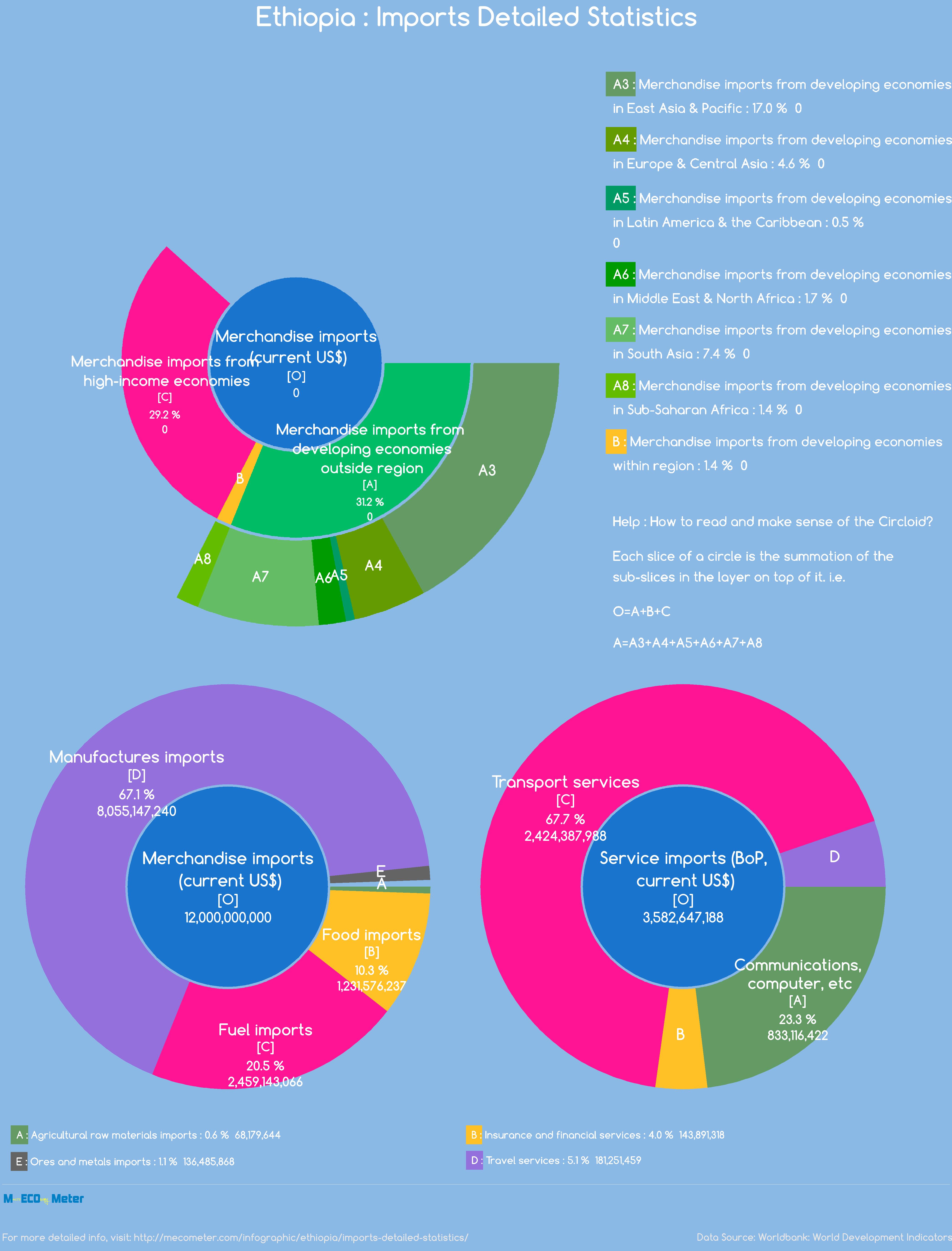 Ethiopia : Imports Detailed Statistics