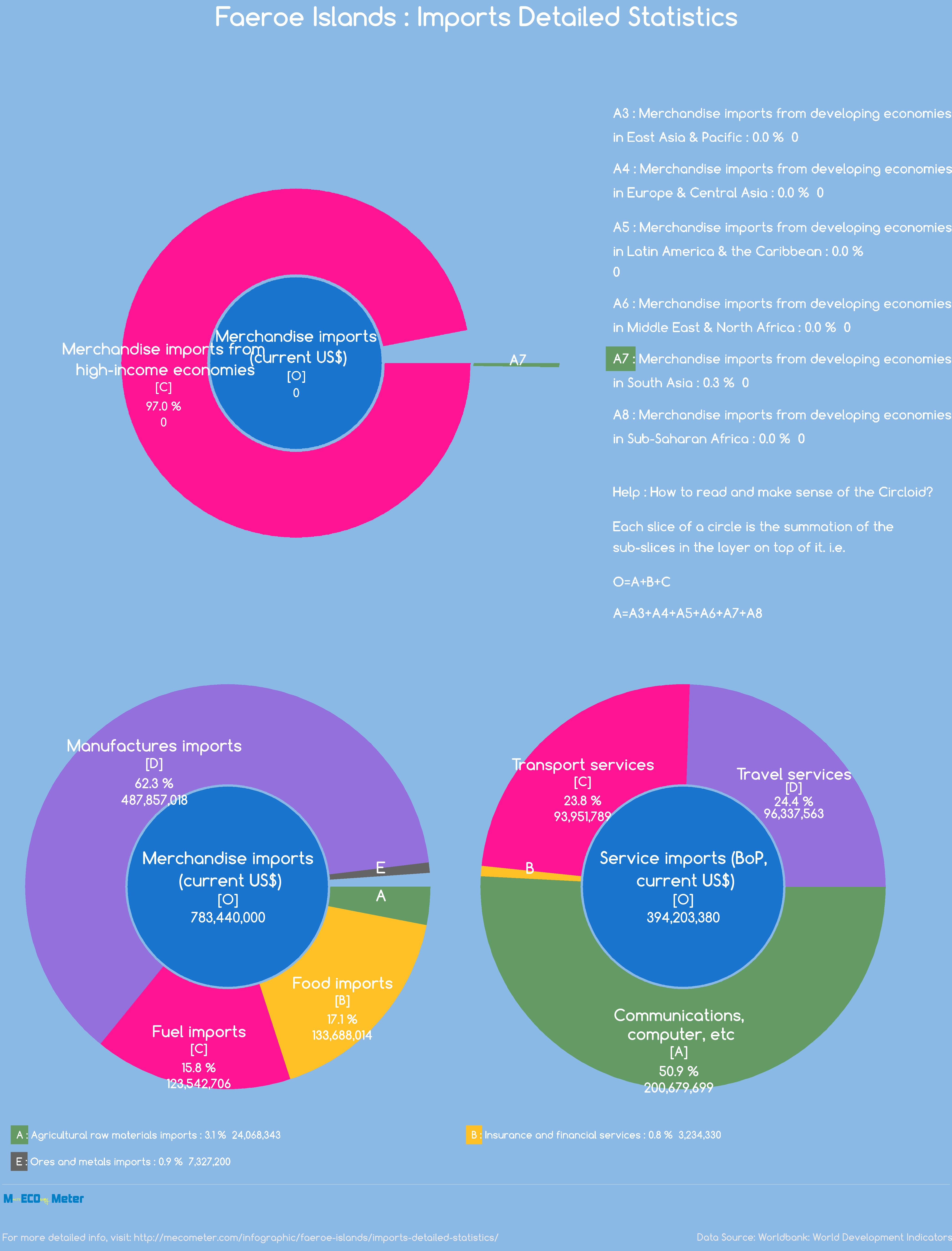 Faeroe Islands : Imports Detailed Statistics