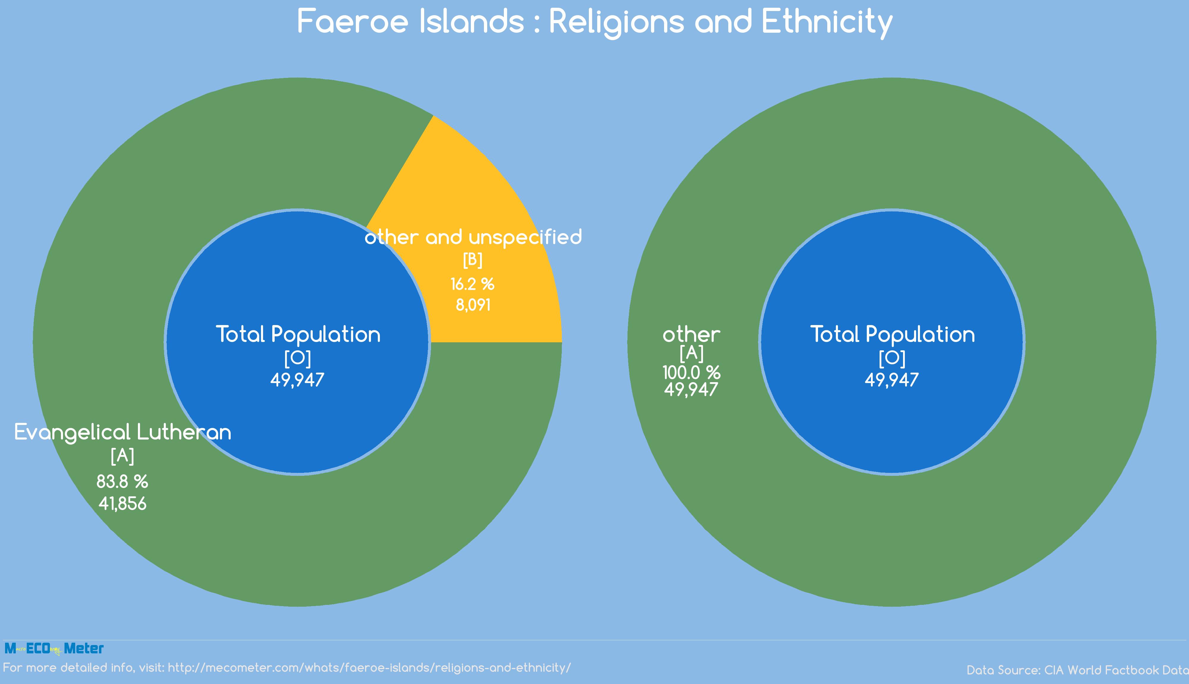 Faeroe Islands : Religions and Ethnicity