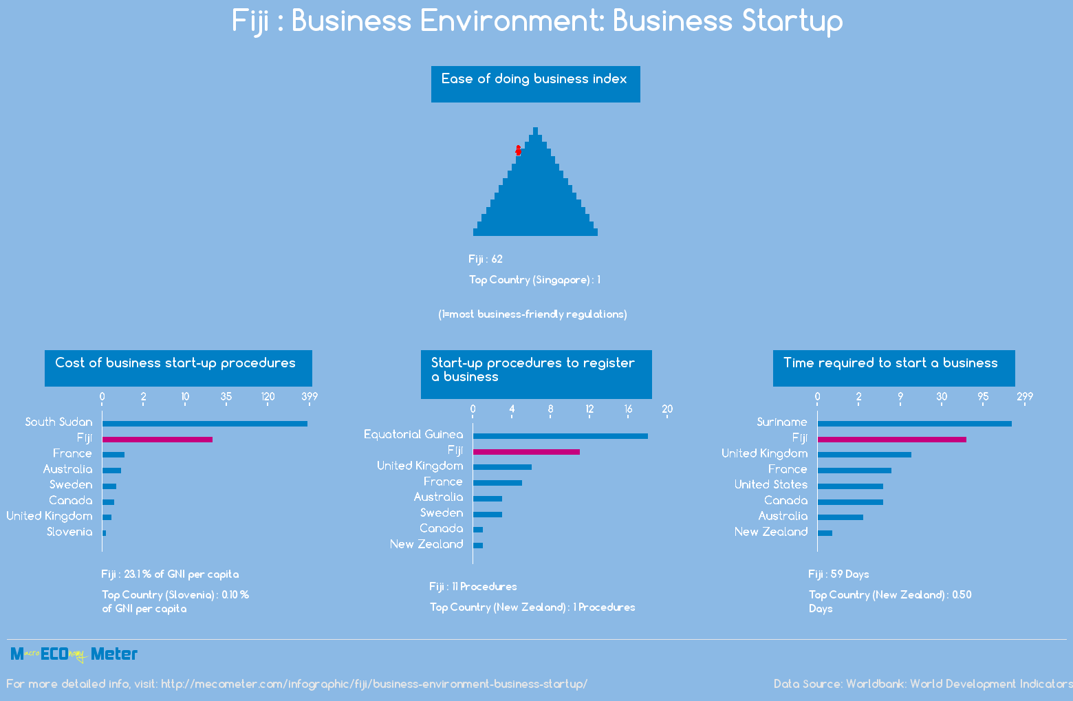 Fiji : Business Environment: Business Startup