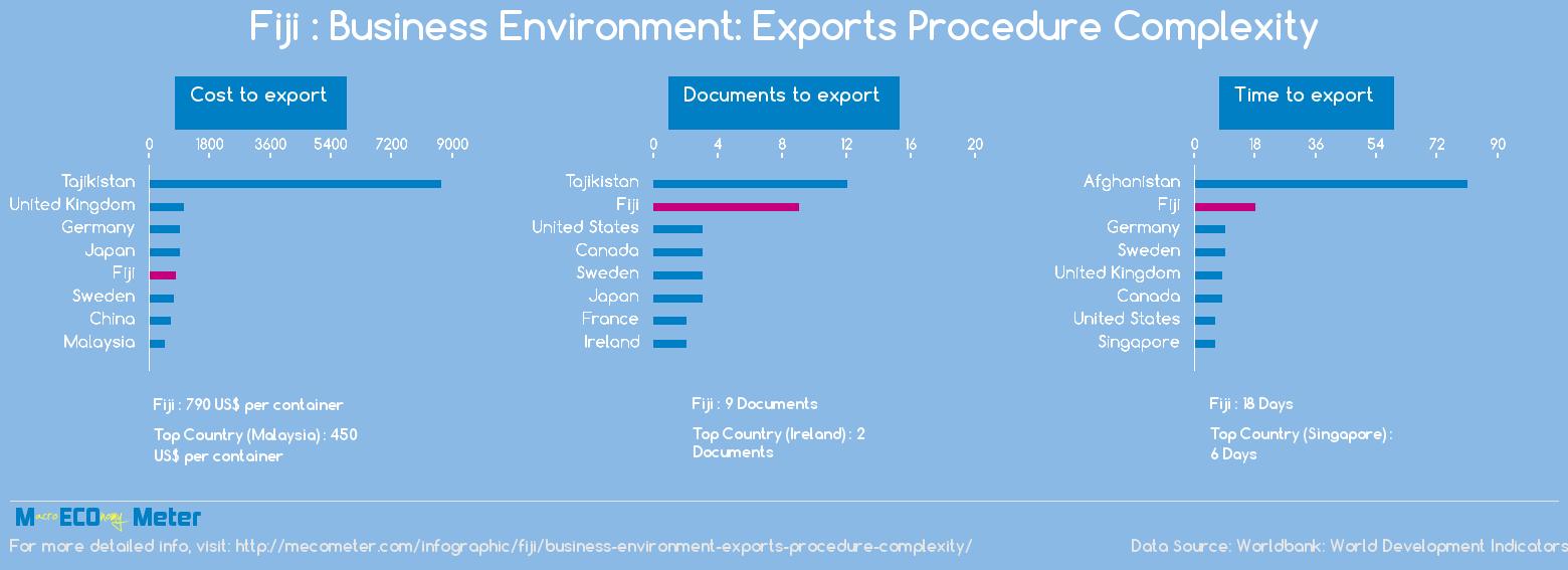 Fiji : Business Environment: Exports Procedure Complexity