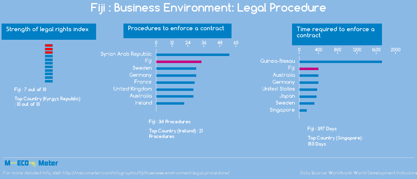Fiji : Business Environment: Legal Procedure