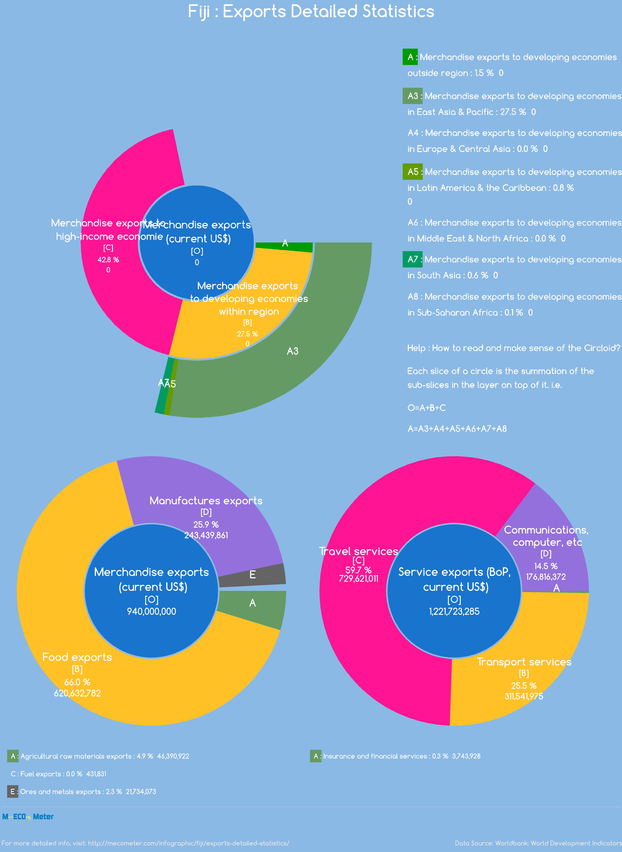 Fiji : Exports Detailed Statistics