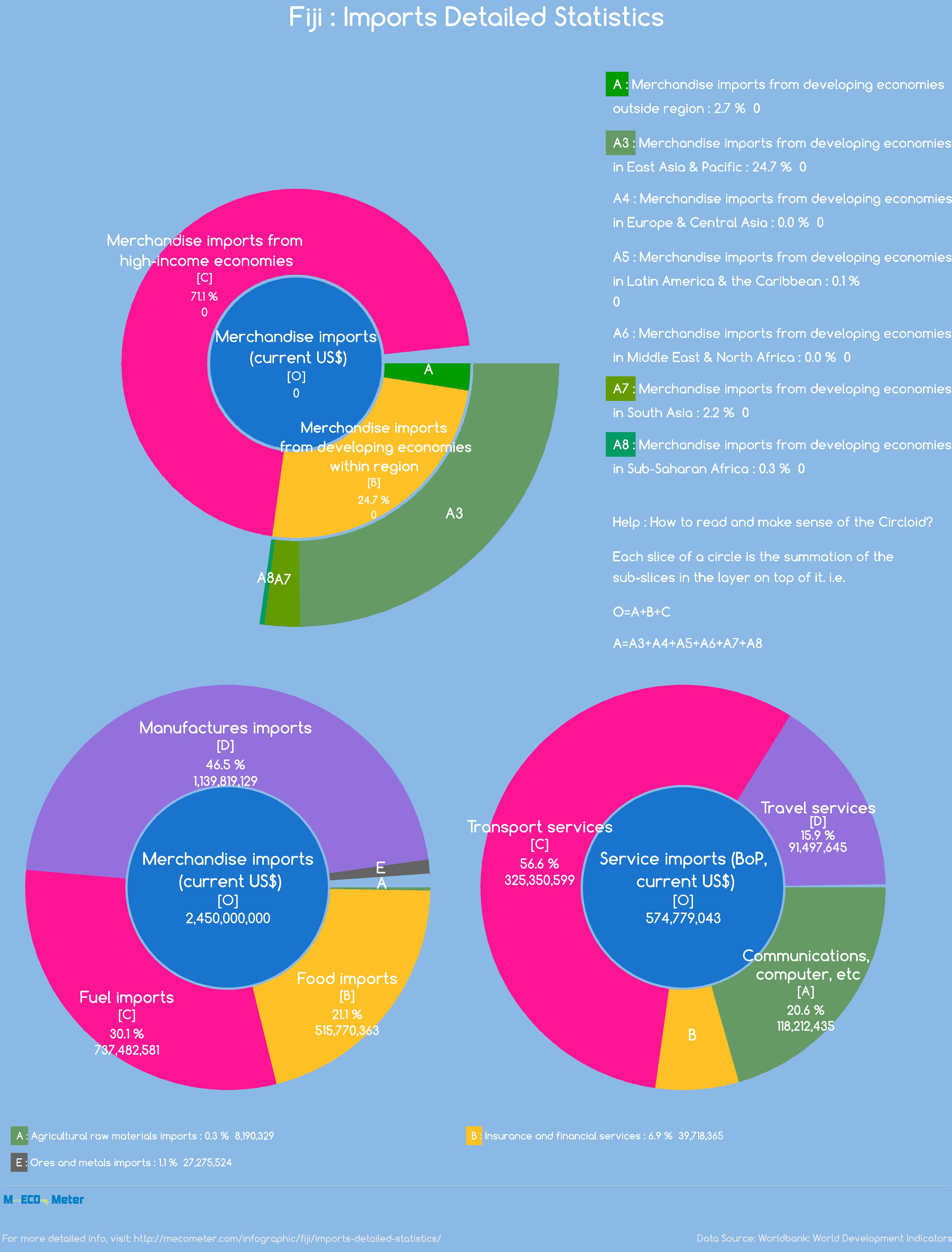 Fiji : Imports Detailed Statistics