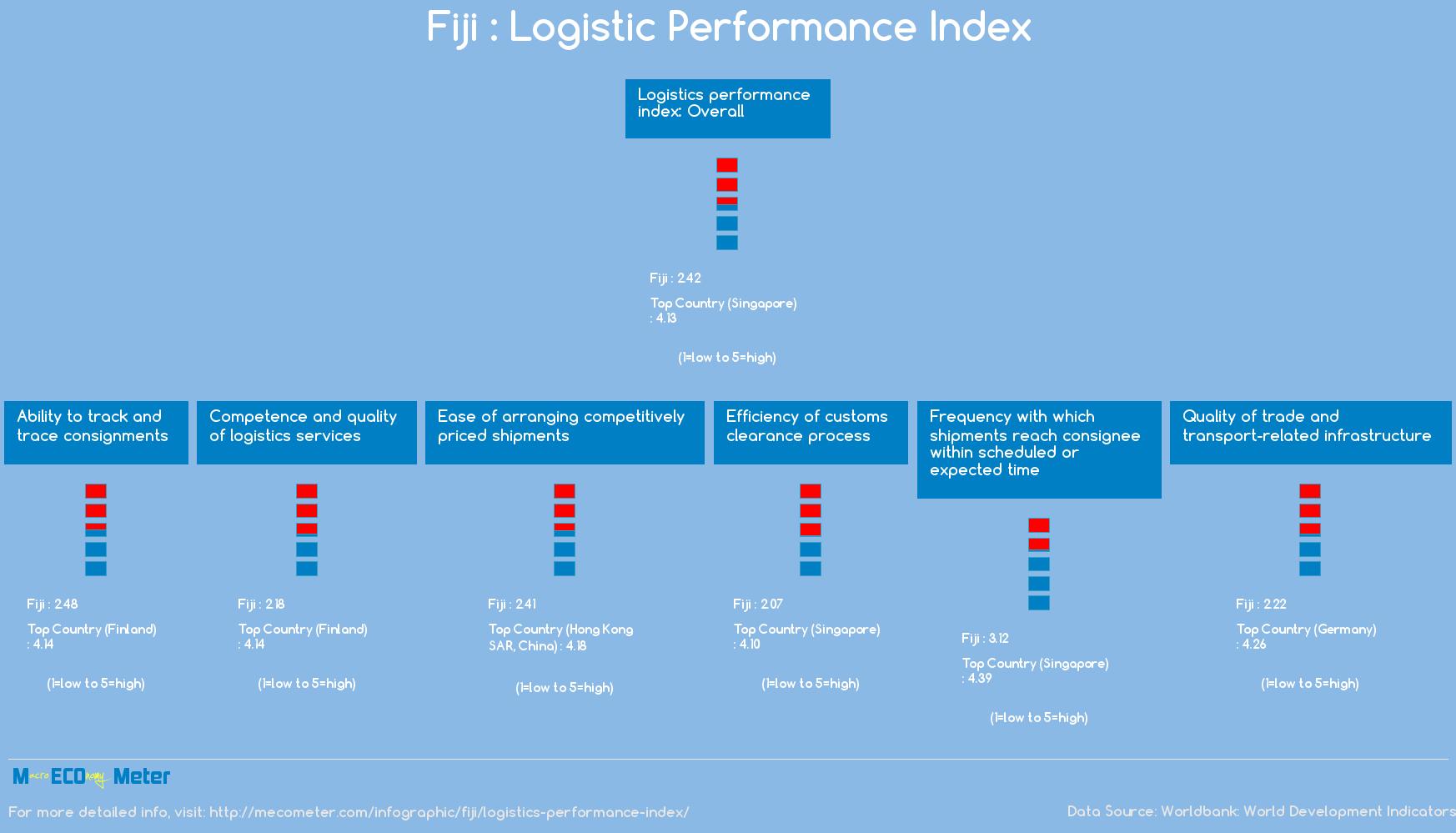 Fiji : Logistic Performance Index