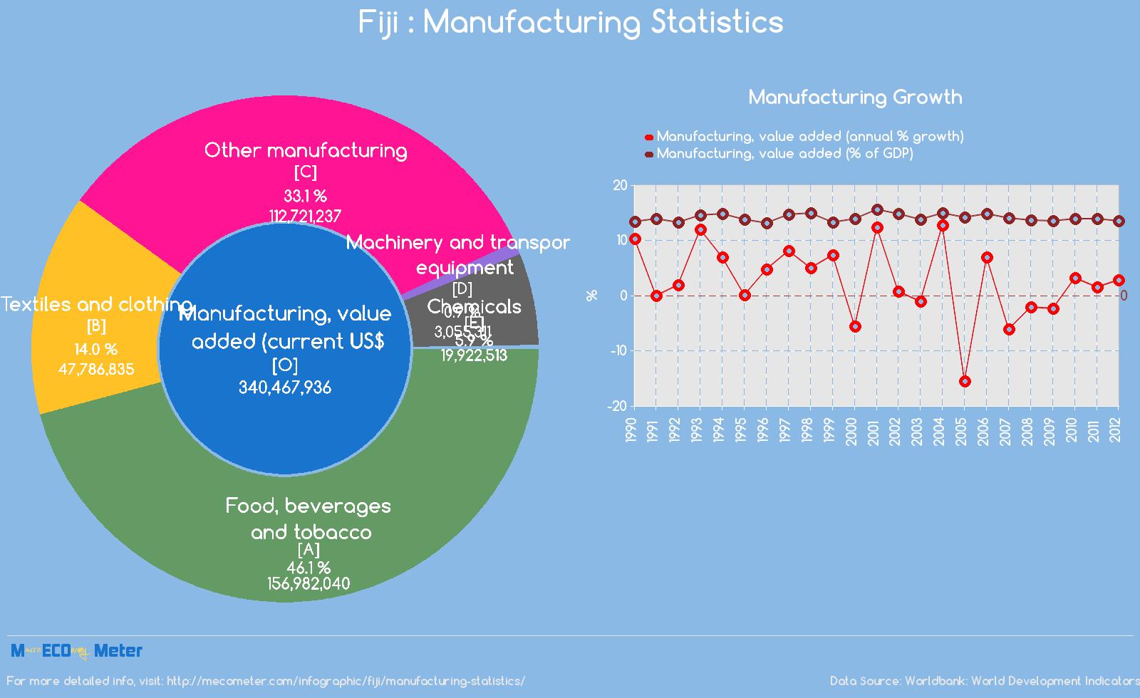 Fiji : Manufacturing Statistics
