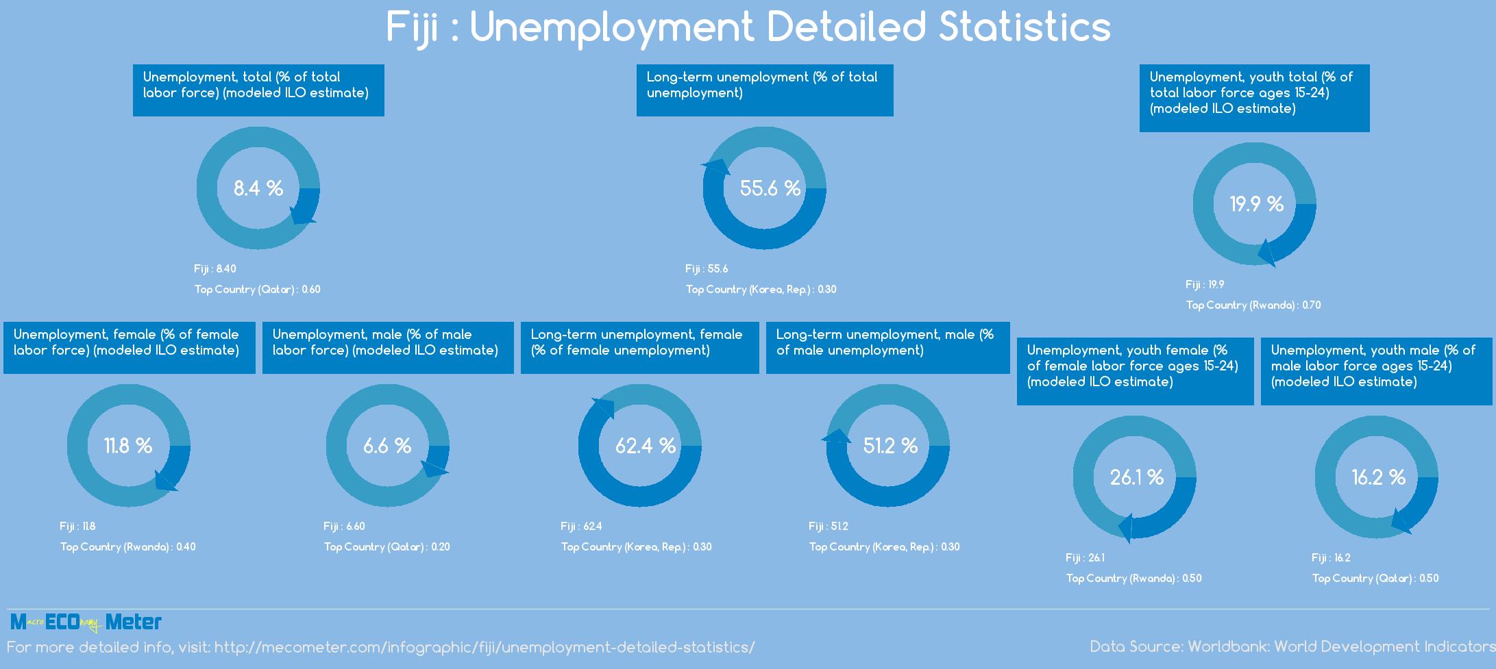 Fiji : Unemployment Detailed Statistics