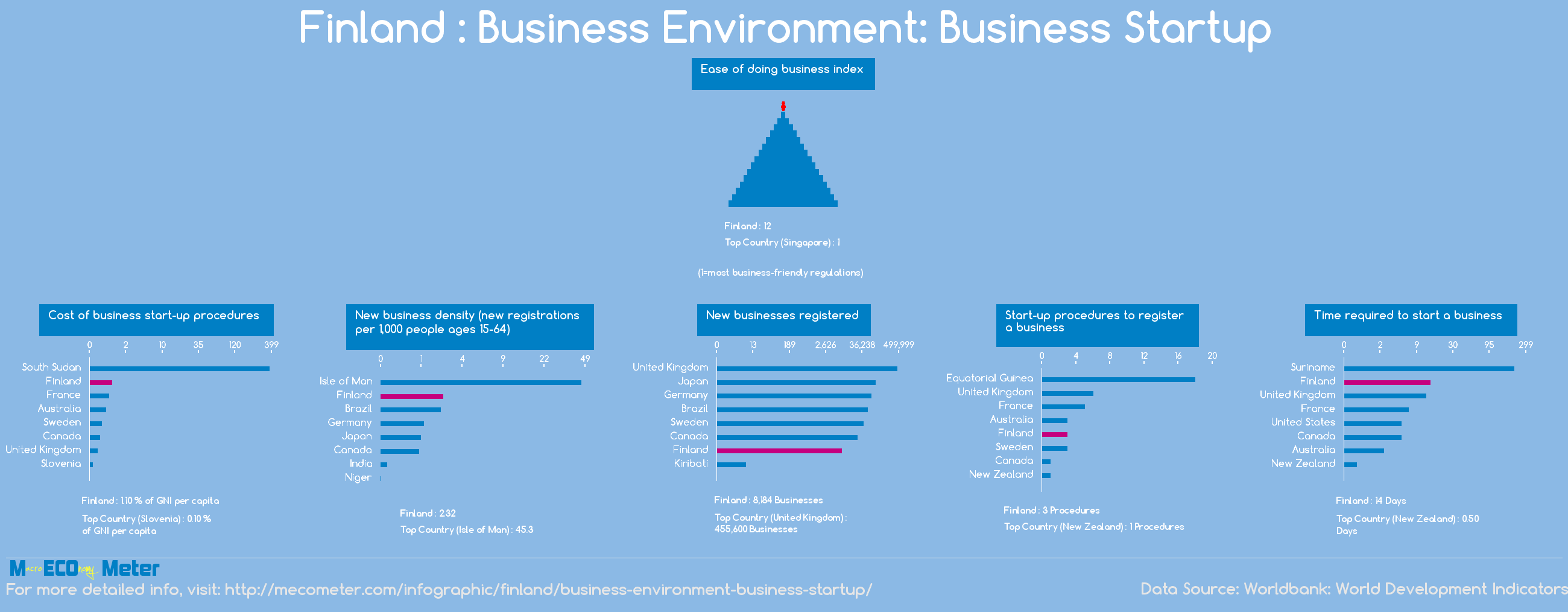 Finland : Business Environment: Business Startup