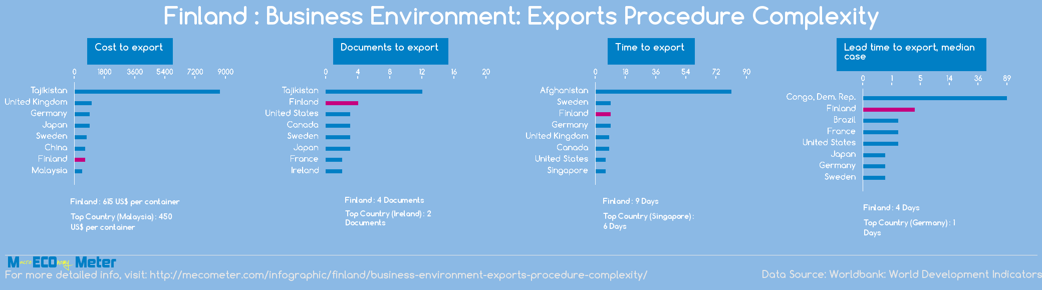 Finland : Business Environment: Exports Procedure Complexity