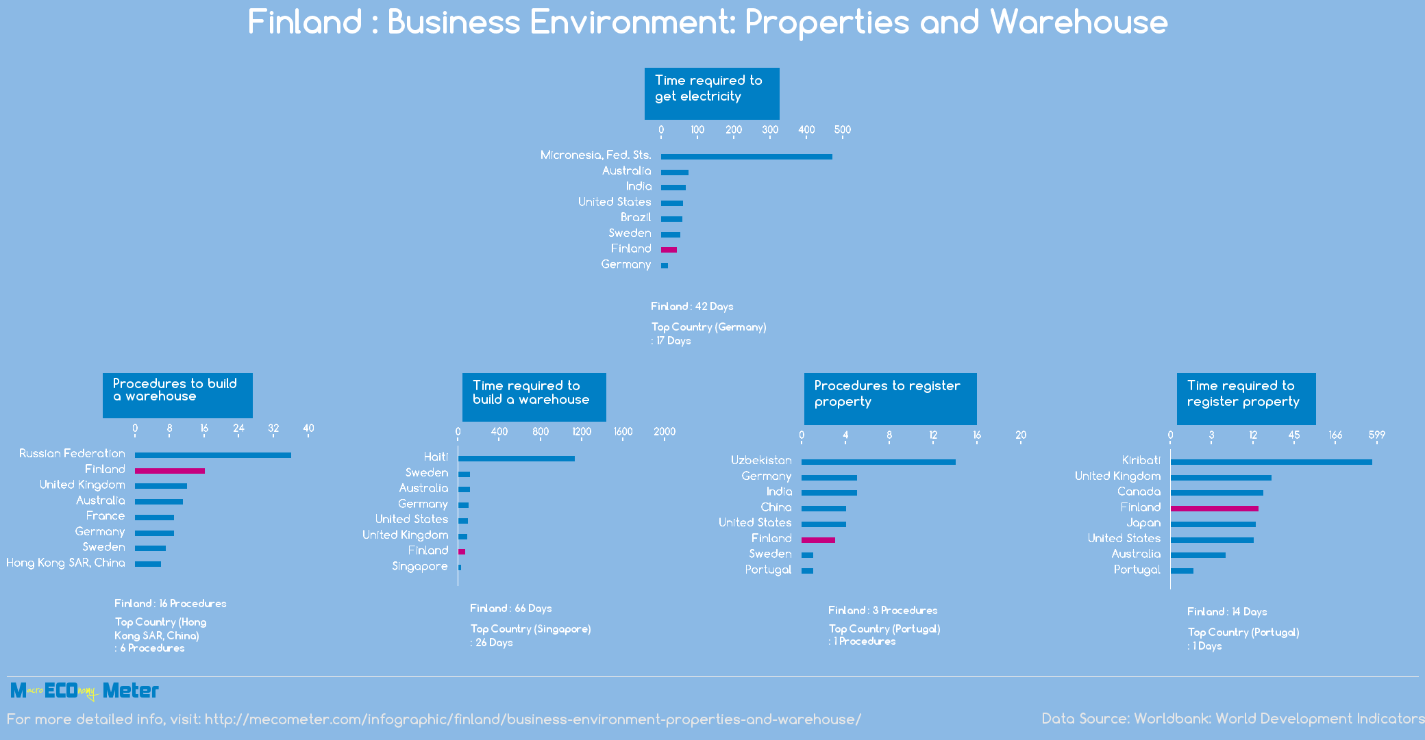 Finland : Business Environment: Properties and Warehouse