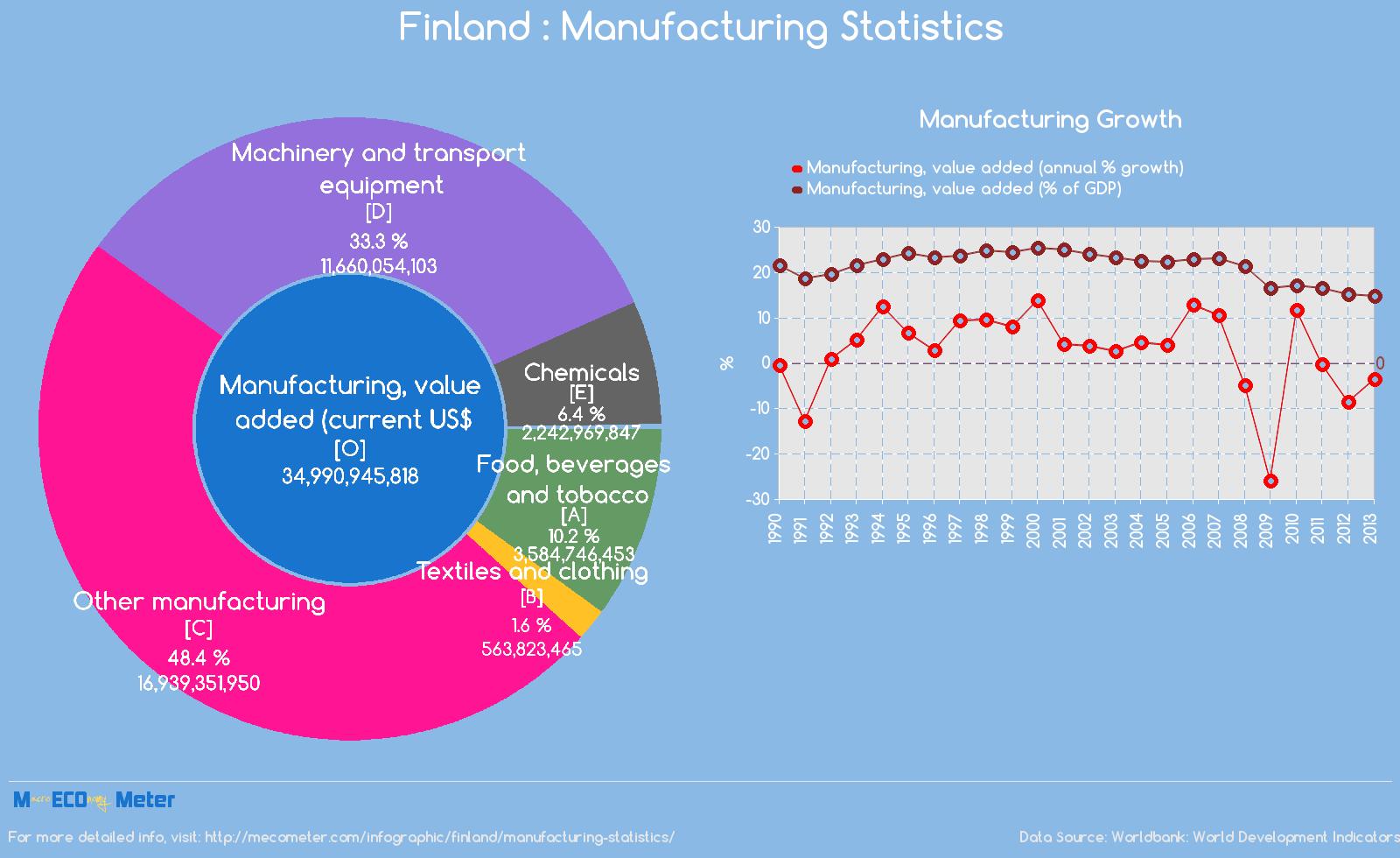 Finland : Manufacturing Statistics