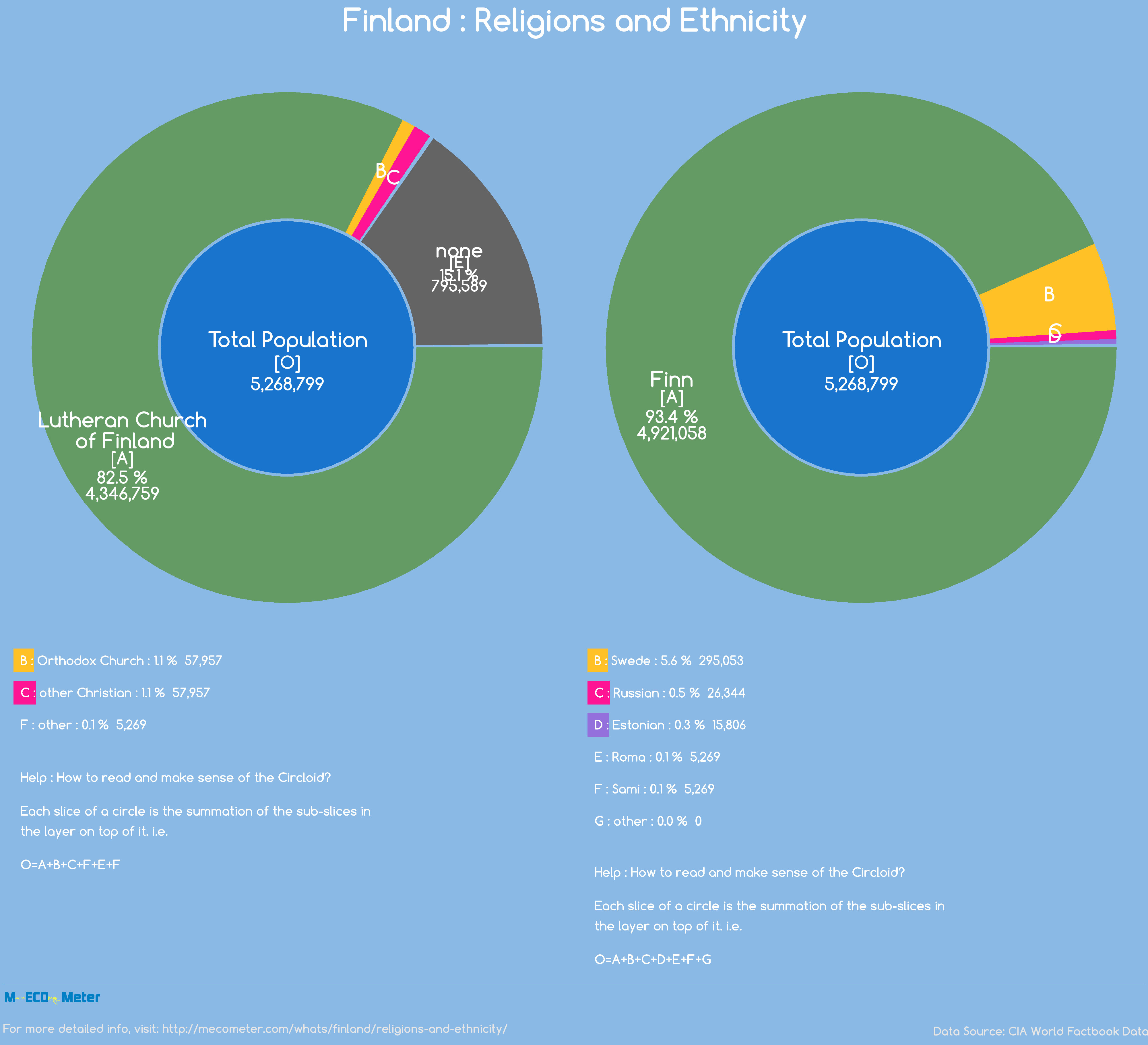 Finland : Religions and Ethnicity