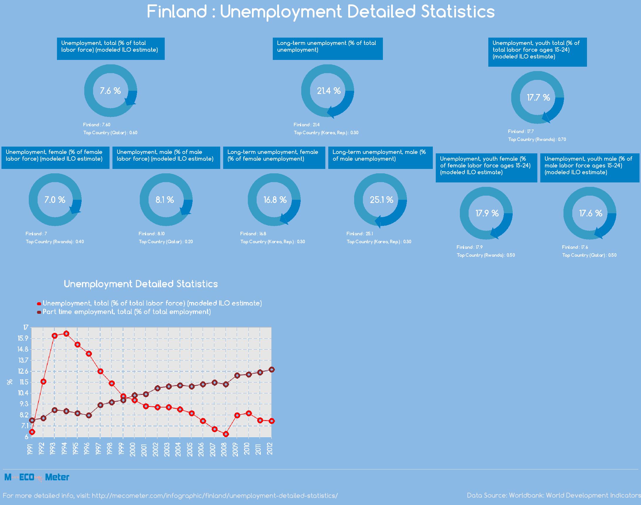 Finland : Unemployment Detailed Statistics