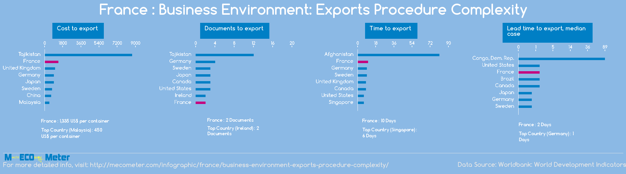 France : Business Environment: Exports Procedure Complexity