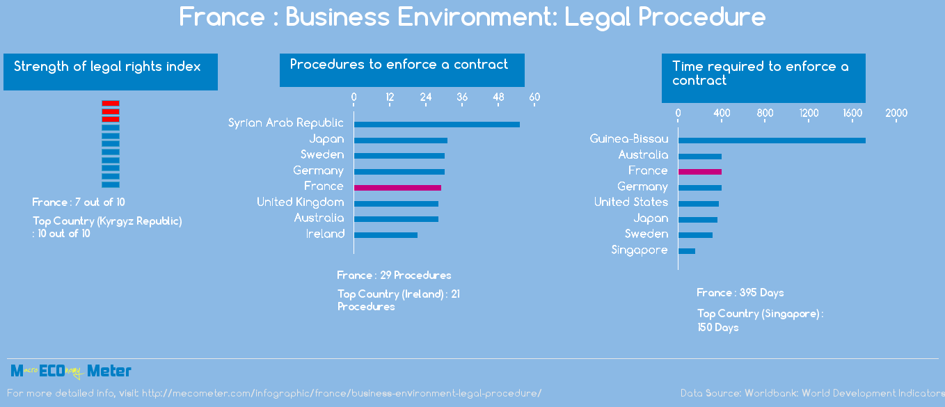 France : Business Environment: Legal Procedure