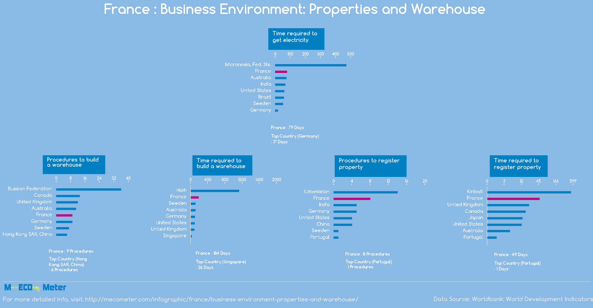 France : Business Environment: Properties and Warehouse