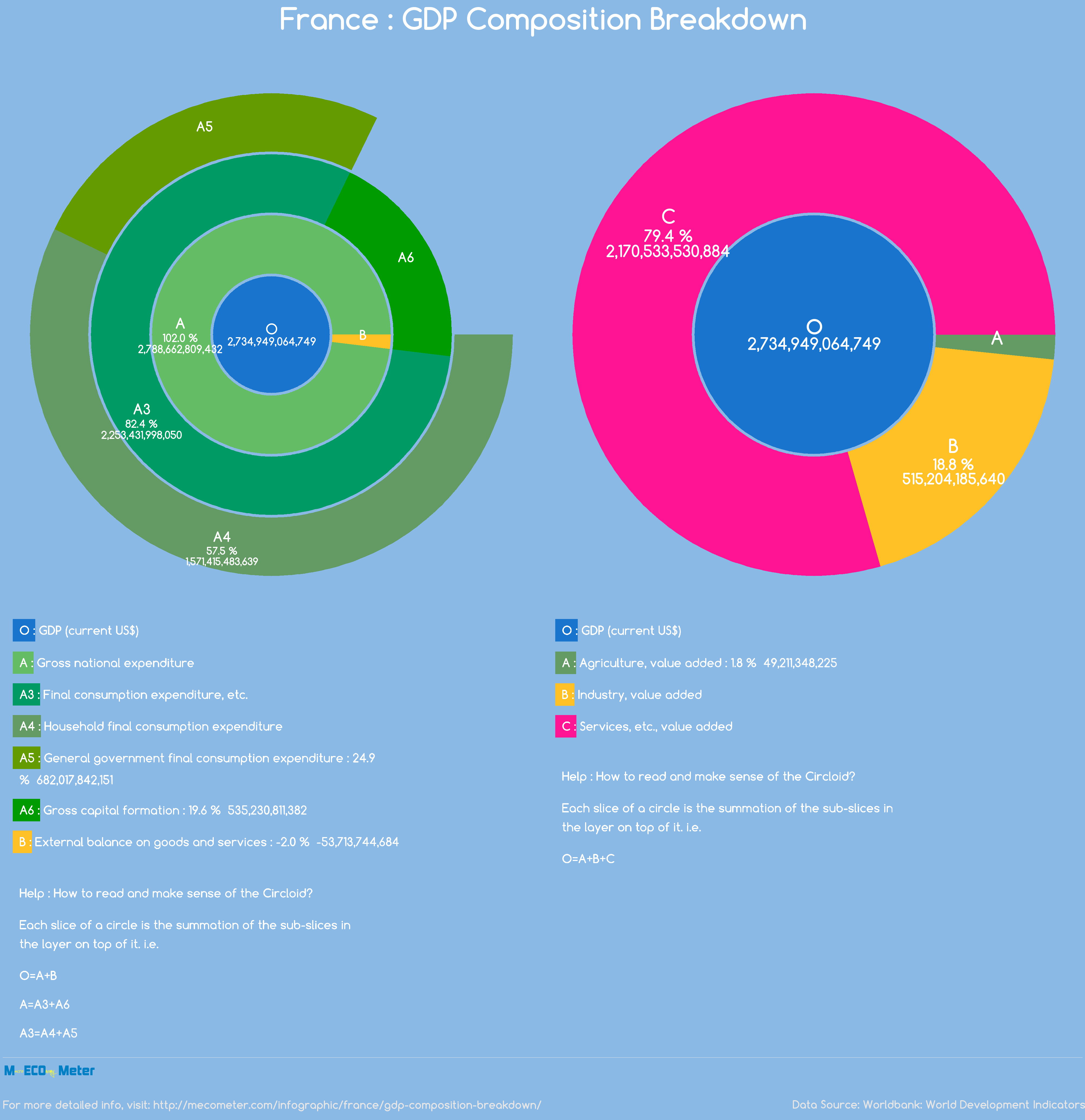 France : GDP Composition Breakdown