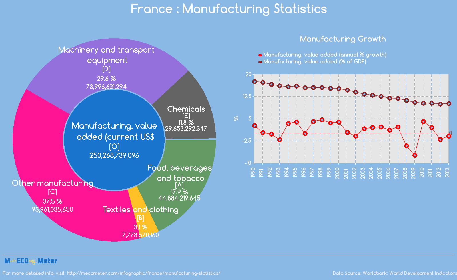 France : Manufacturing Statistics