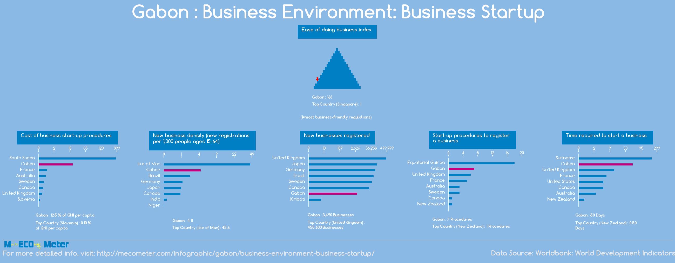 Gabon : Business Environment: Business Startup