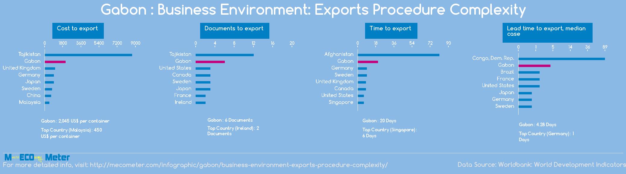 Gabon : Business Environment: Exports Procedure Complexity