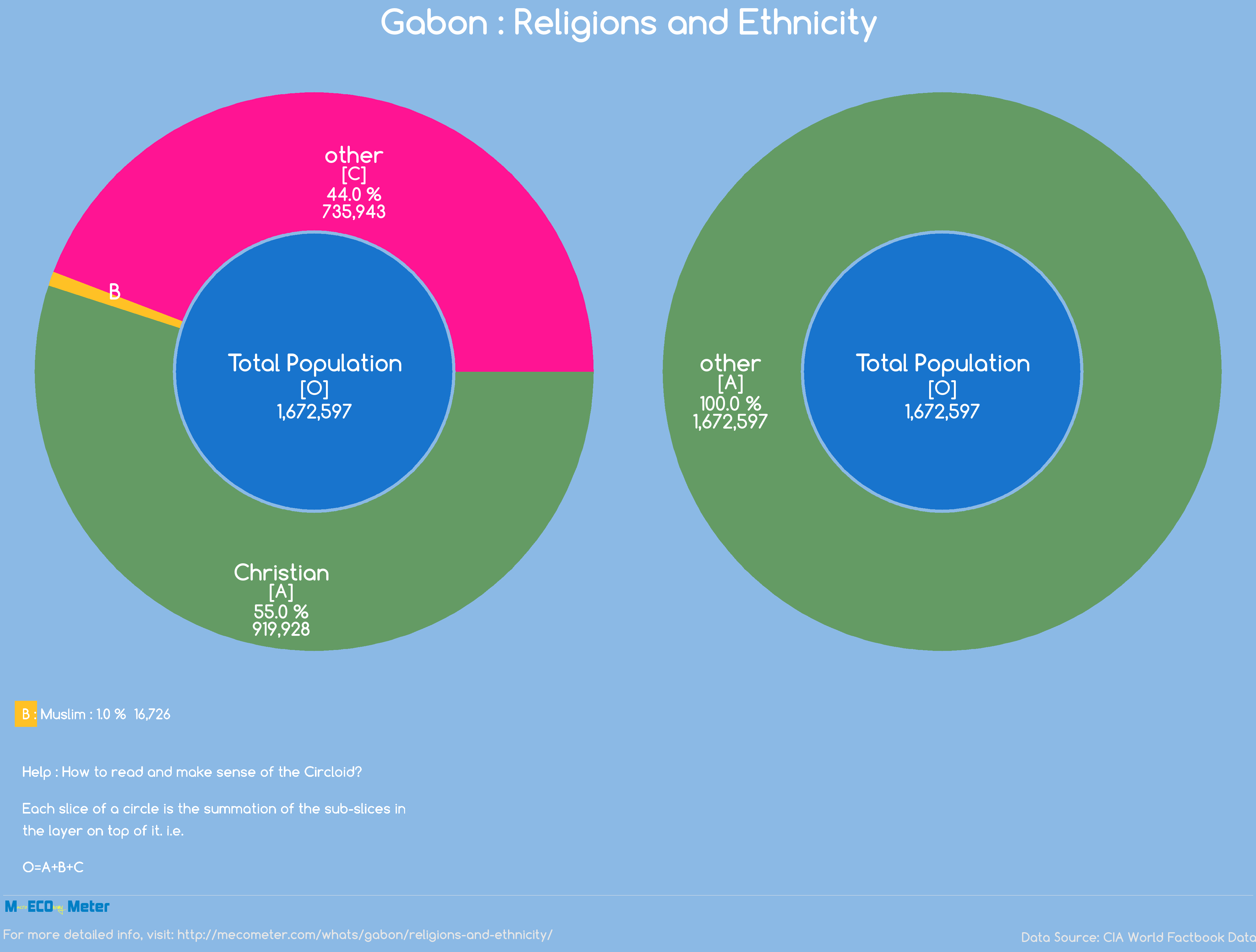 Gabon : Religions and Ethnicity