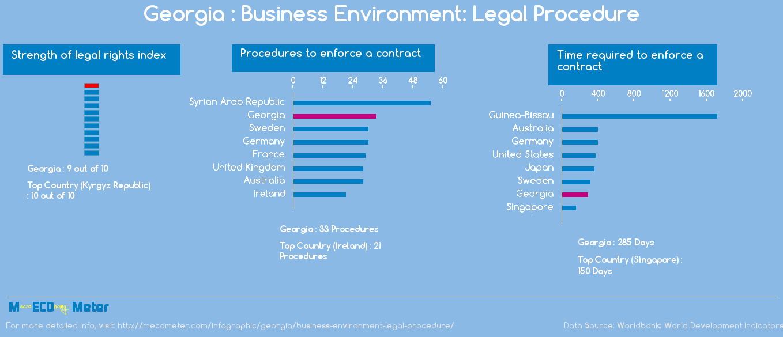 Georgia : Business Environment: Legal Procedure