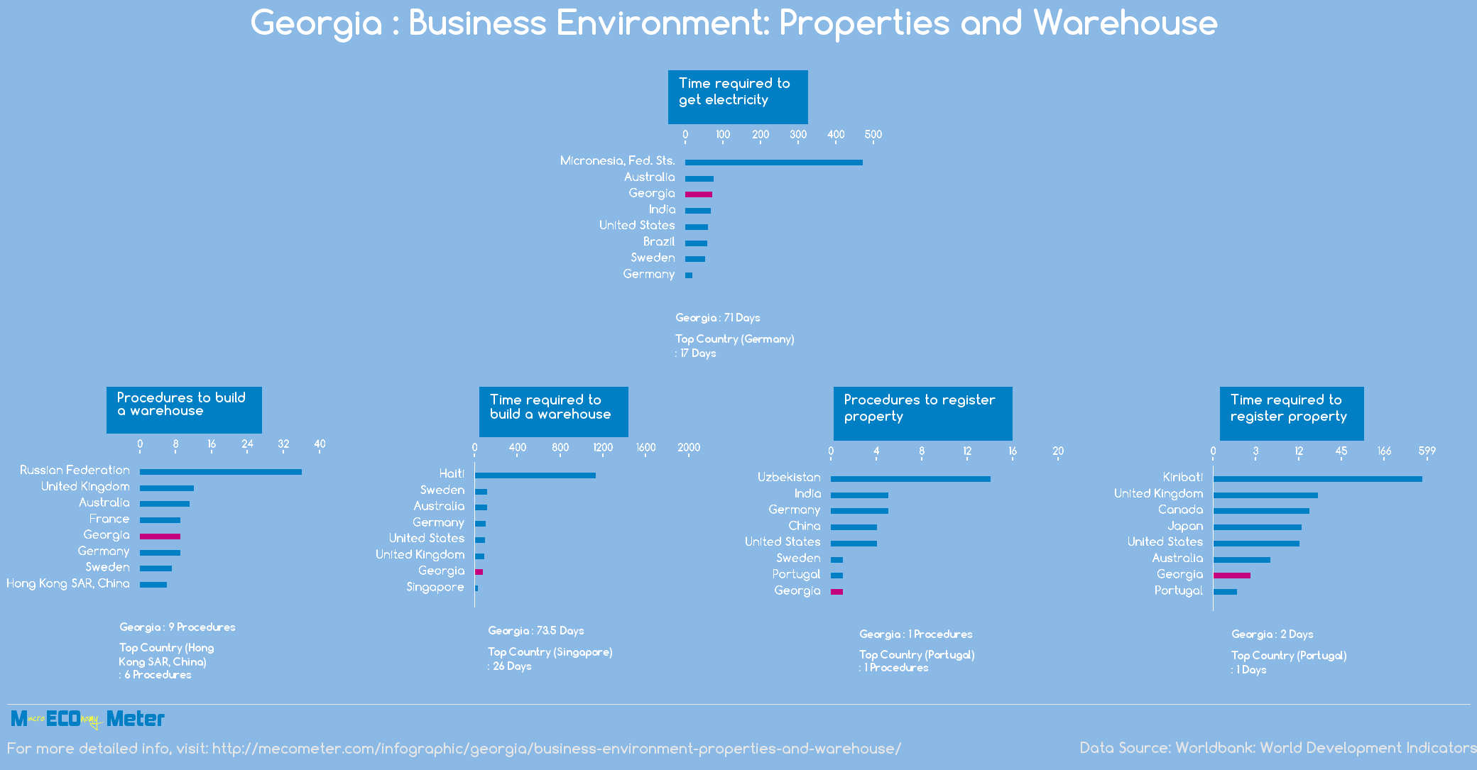 Georgia : Business Environment: Properties and Warehouse