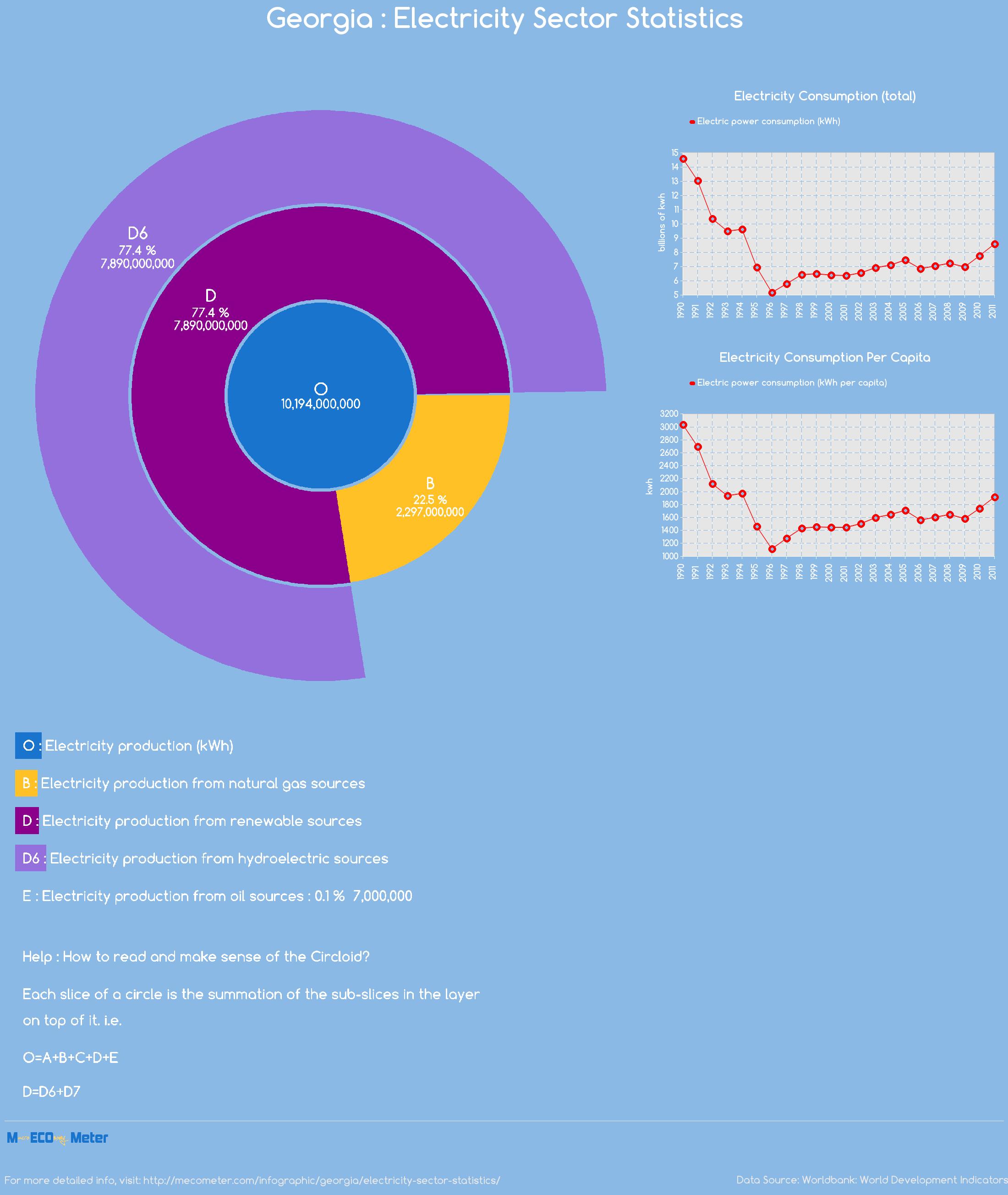 Georgia : Electricity Sector Statistics
