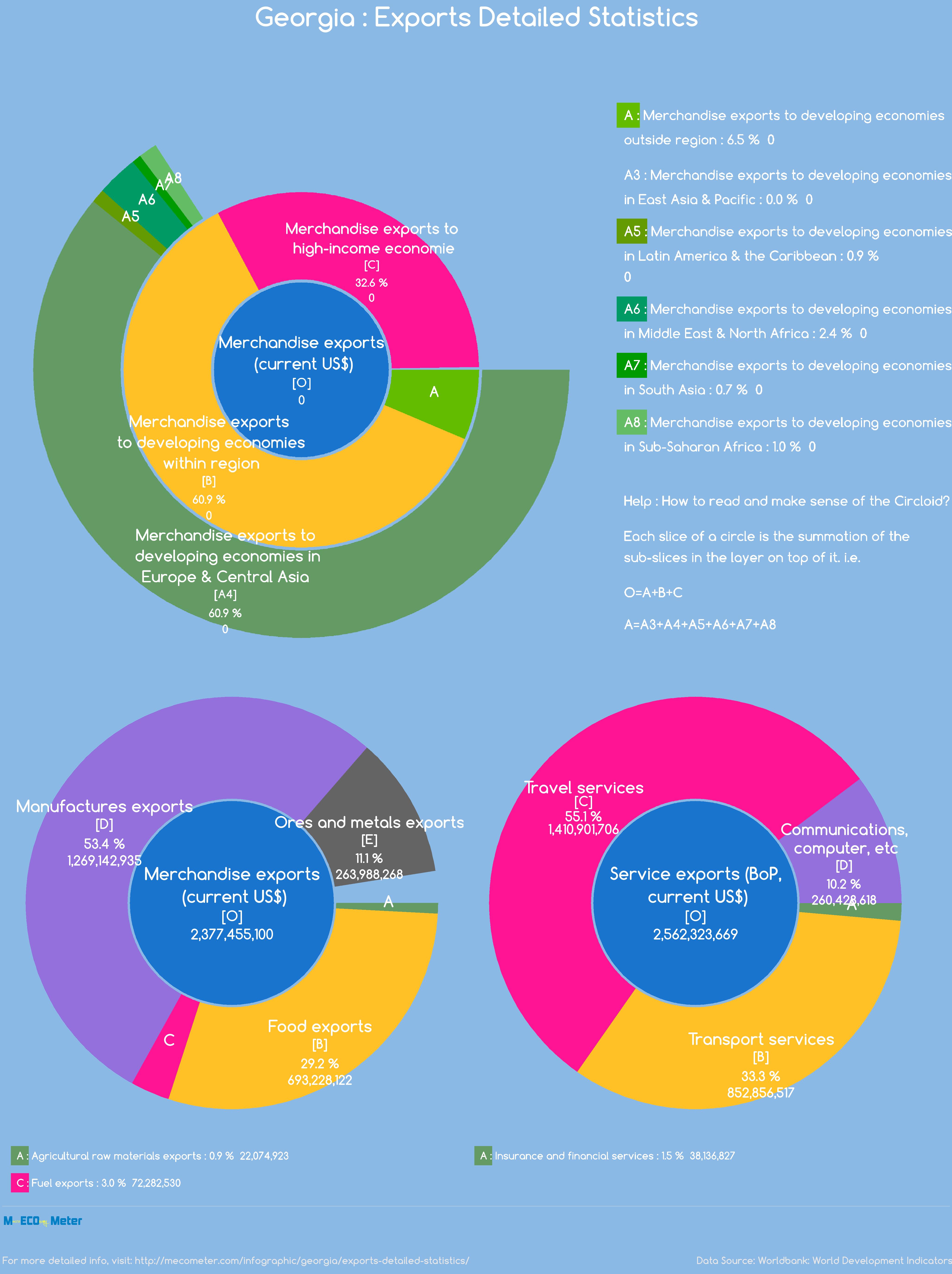 Georgia : Exports Detailed Statistics
