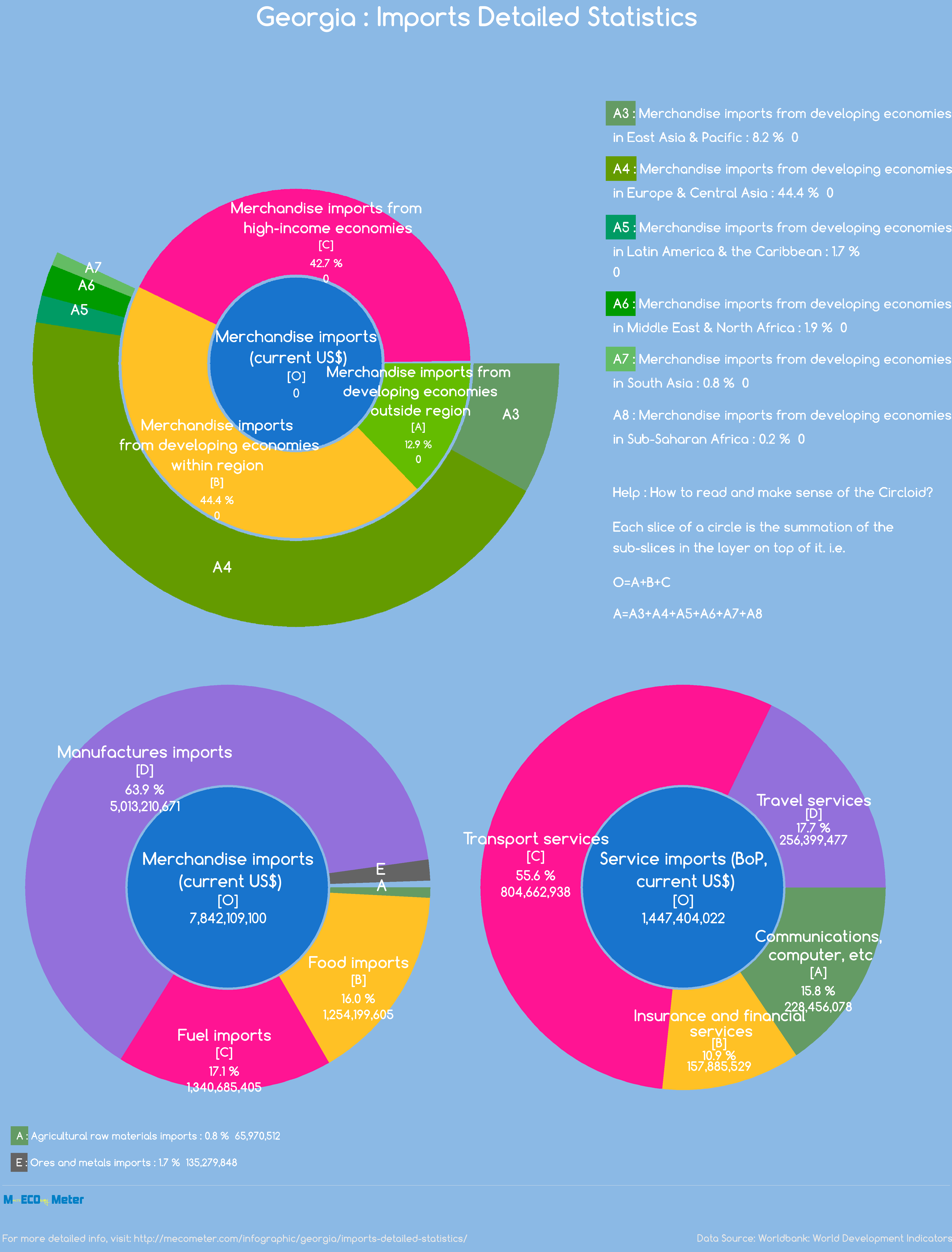 Georgia : Imports Detailed Statistics