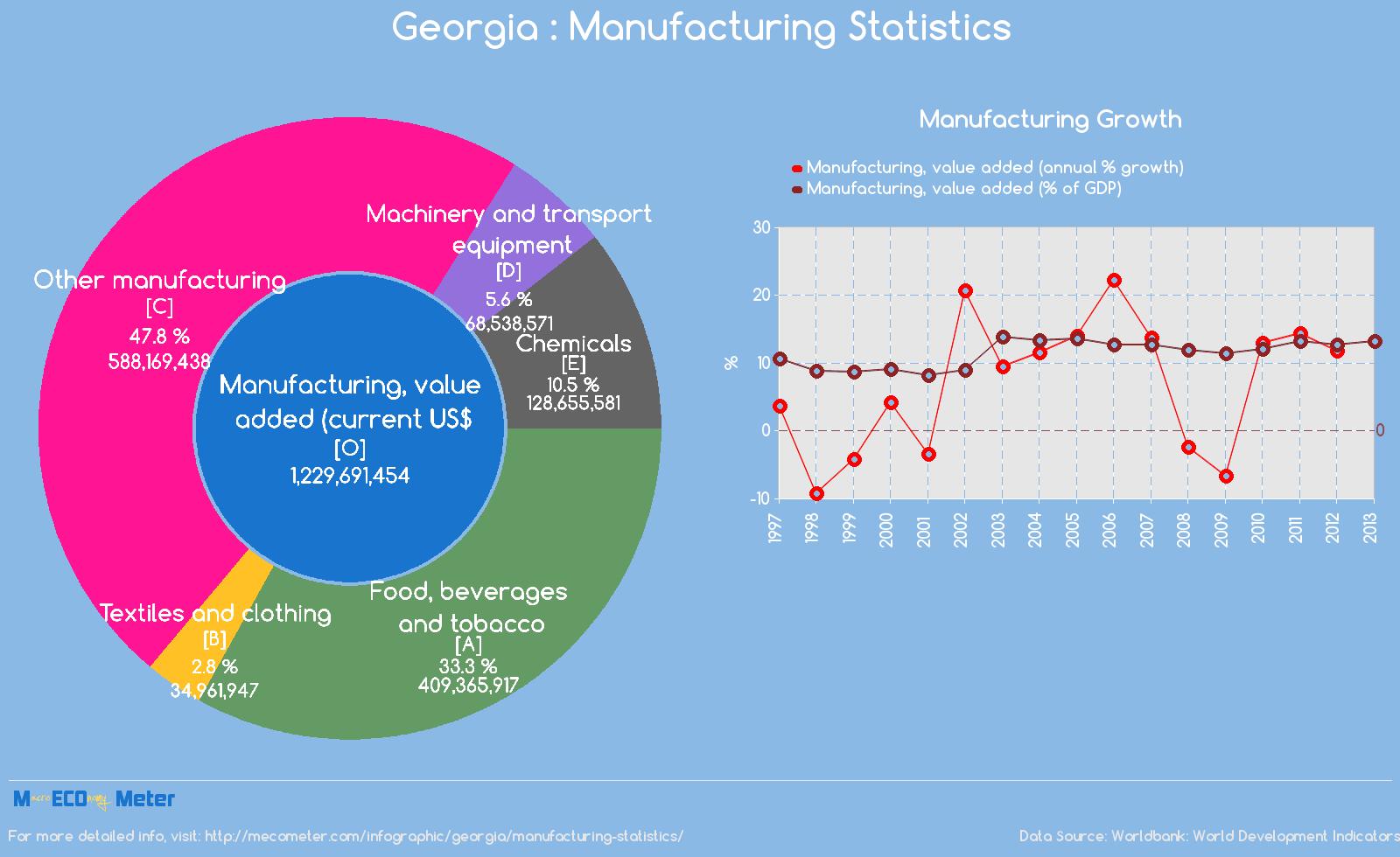 Georgia : Manufacturing Statistics