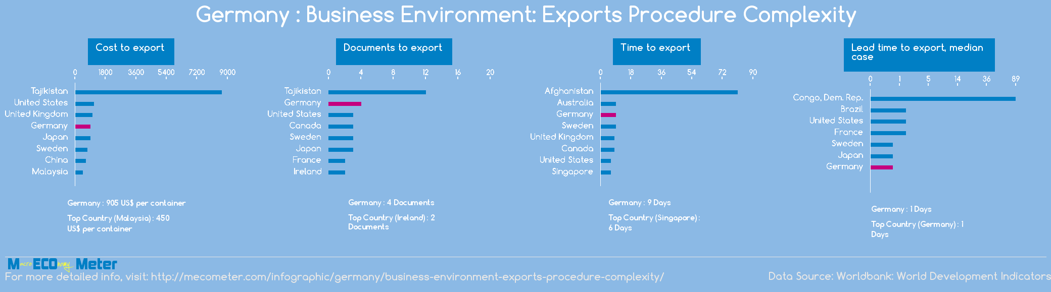 Germany : Business Environment: Exports Procedure Complexity