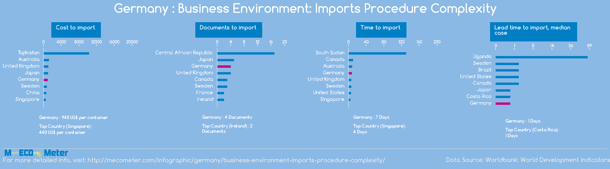 Germany : Business Environment: Imports Procedure Complexity