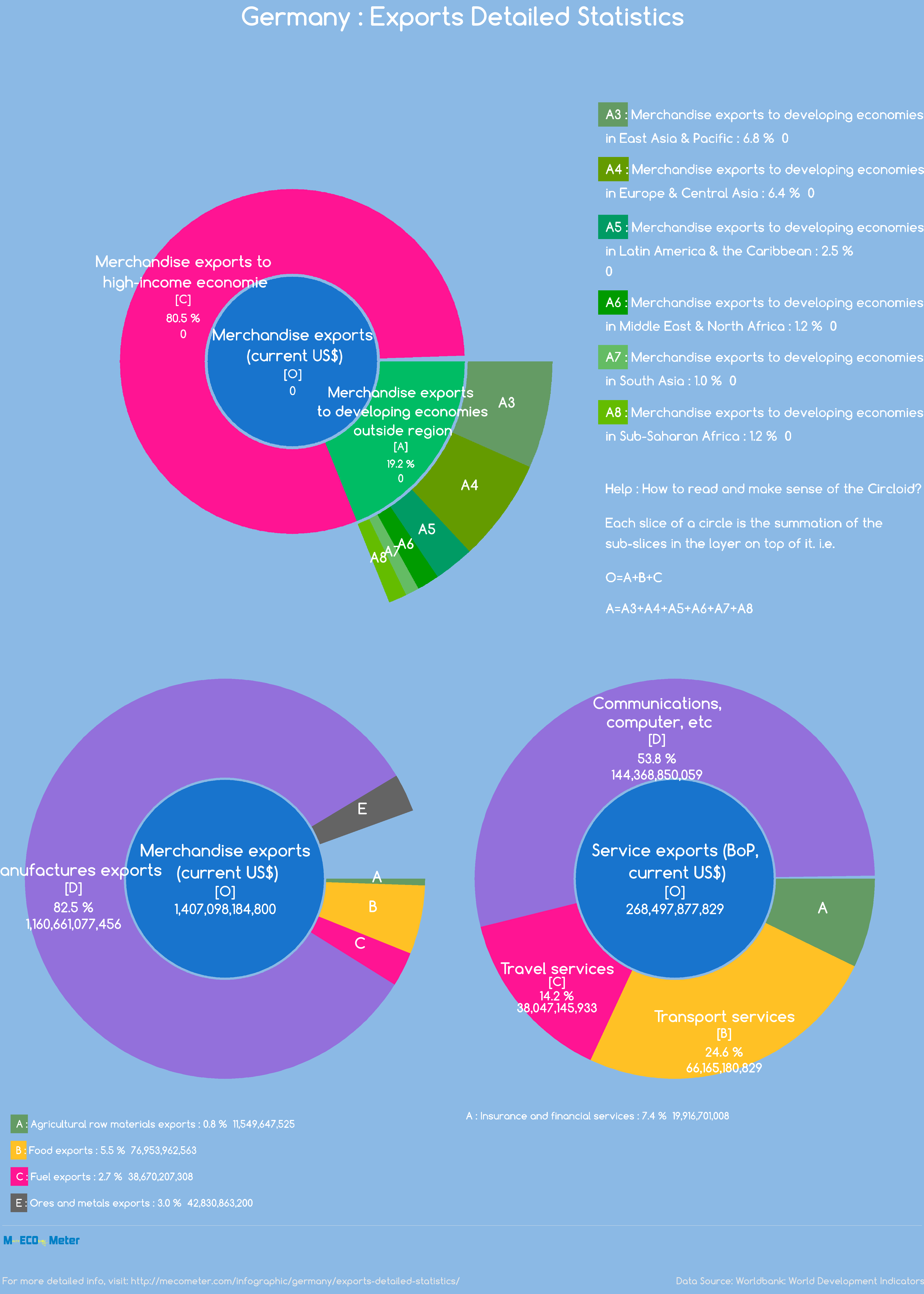 Germany : Exports Detailed Statistics