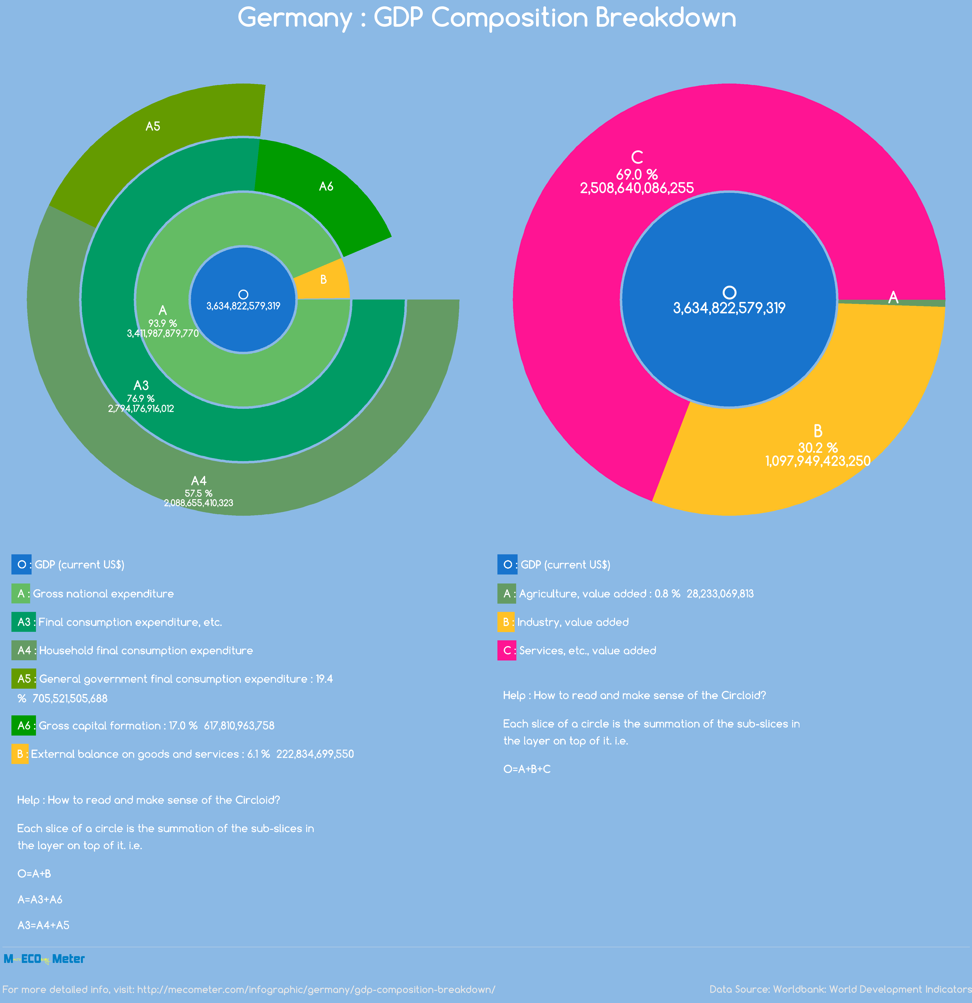 Germany : GDP Composition Breakdown