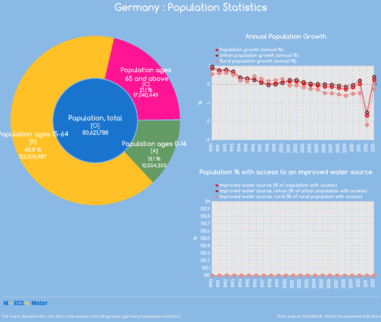 Germany : Population Statistics