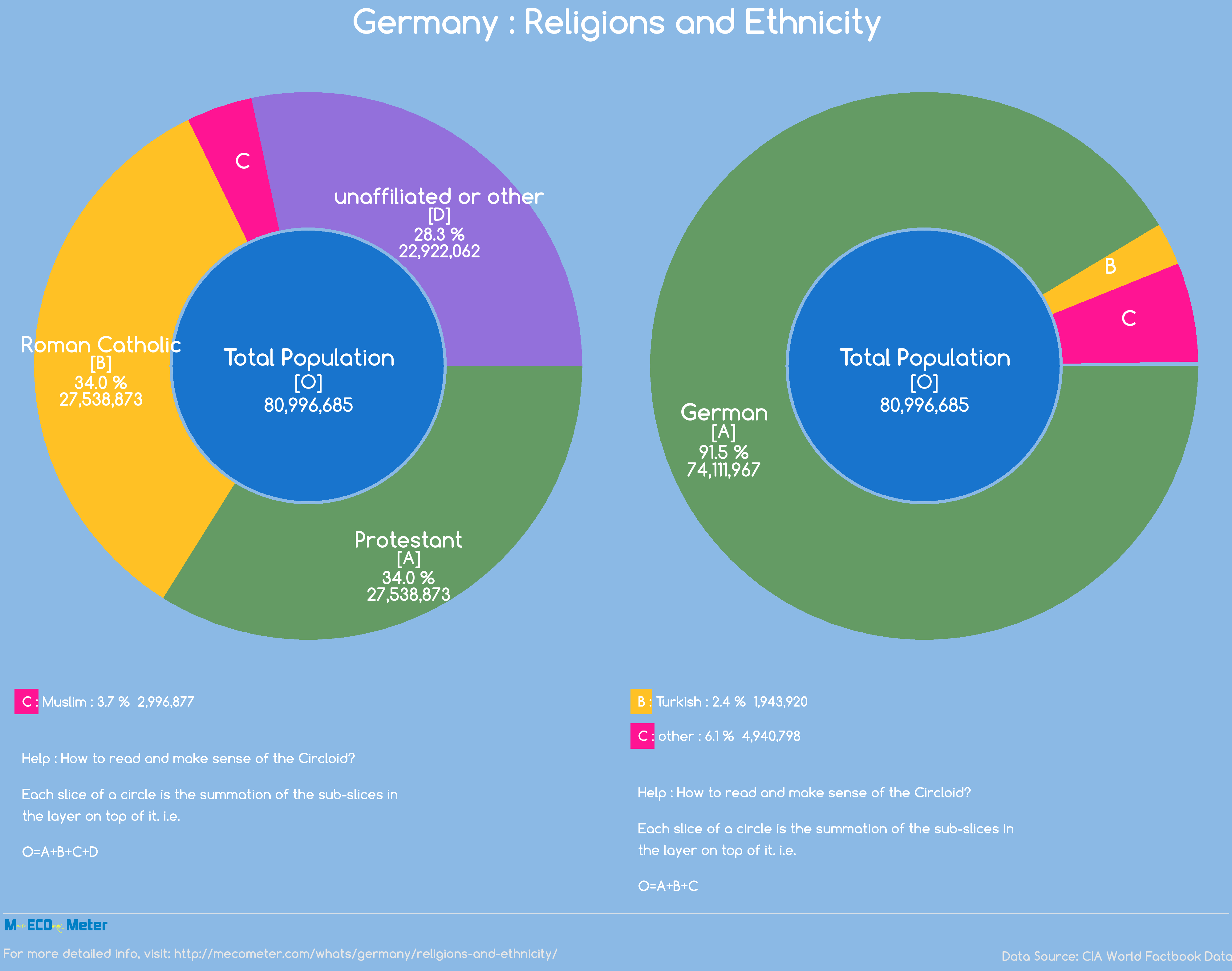 Religions and Ethnicity - Germany